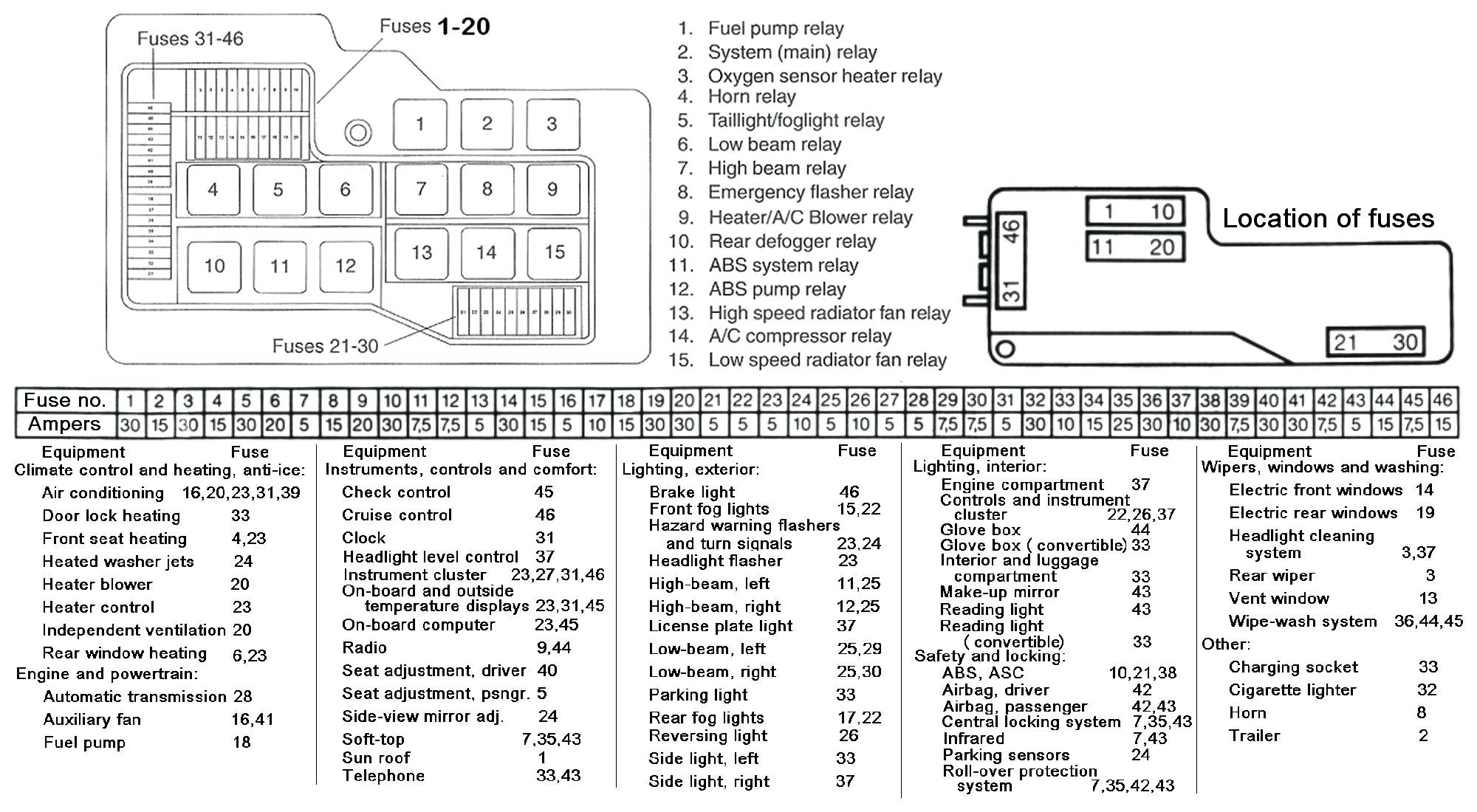 2000 Lincoln Town Car Fuse Box Diagram 2003