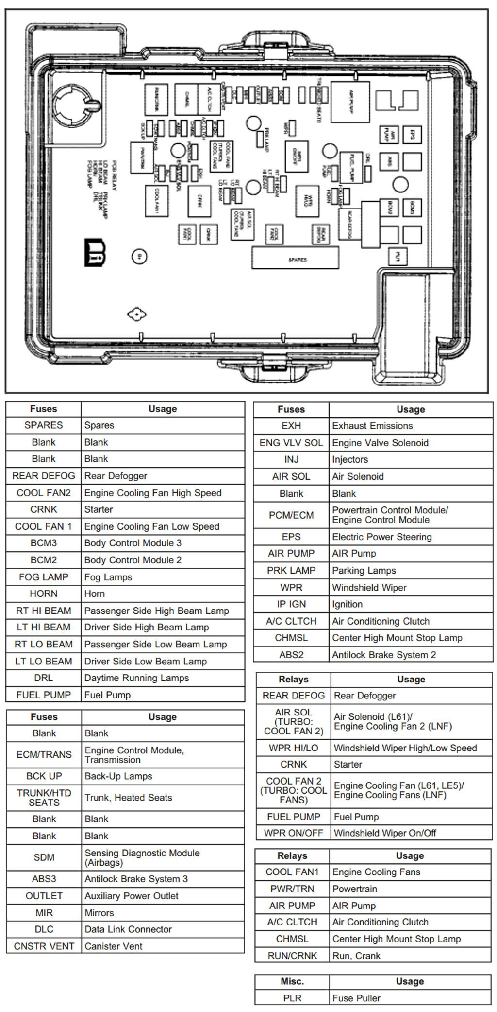 electric chevy cobalt fuse box schematic - wiring diagrams last-metal -  last-metal.alcuoredeldiabete.it  al cuore del diabete