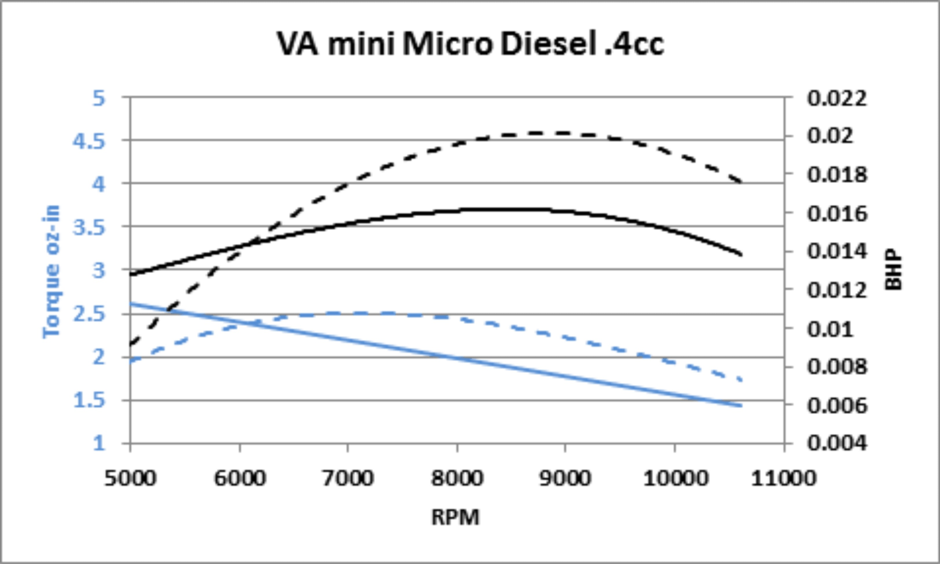 4 Stroke Engine Timing Diagram Adriansmodelaeroengines Va Mini Micro Diesel Of 4 Stroke Engine Timing Diagram