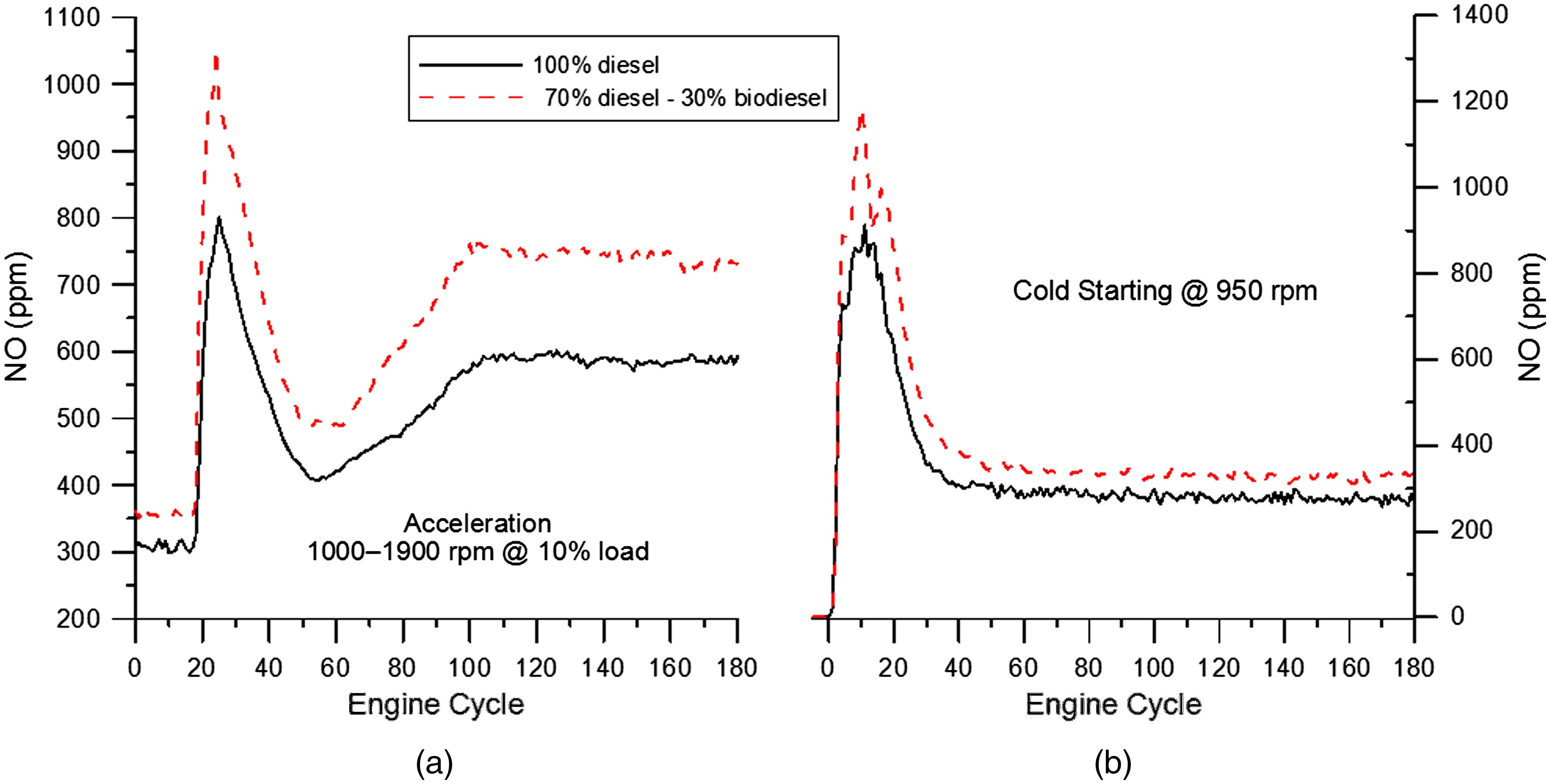 4 Stroke Petrol Engine Pv Diagram assessment Of Nox Emissions During Transient Diesel Engine Operation Of 4 Stroke Petrol Engine Pv Diagram