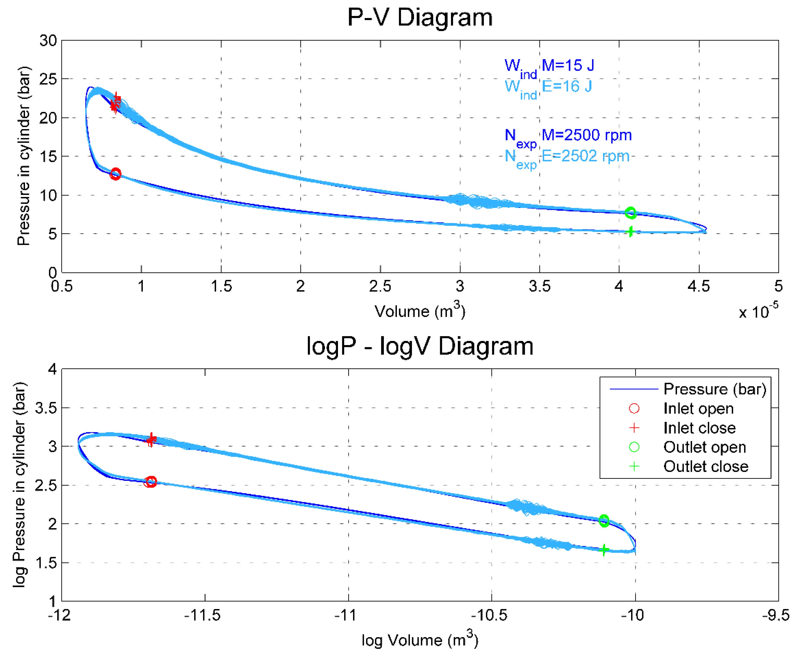 4 Stroke Petrol Engine Pv Diagram Energies Free Full Text Of 4 Stroke Petrol Engine Pv Diagram