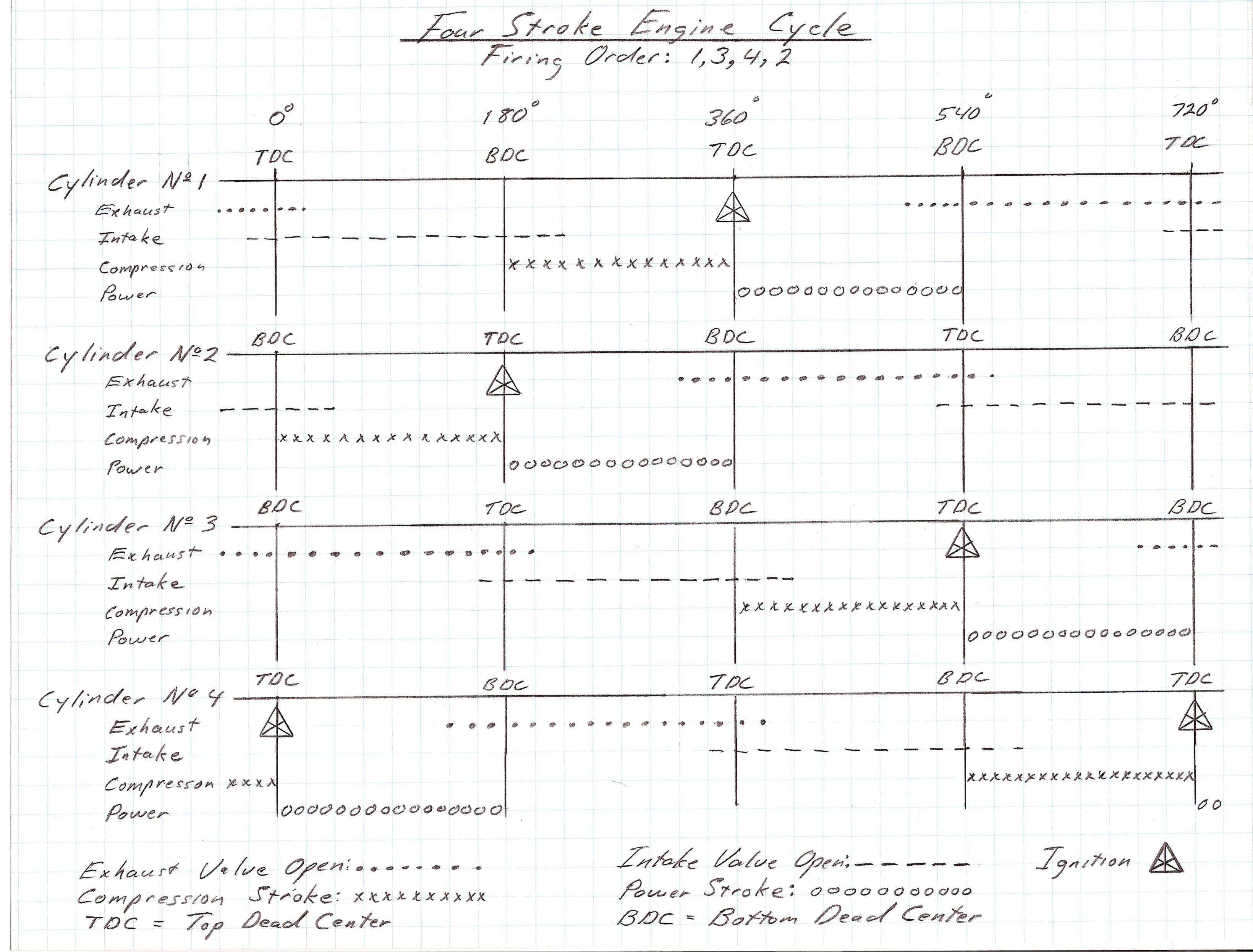 4stroke Engine Diagram Four Stroke Basics My Wiring 4