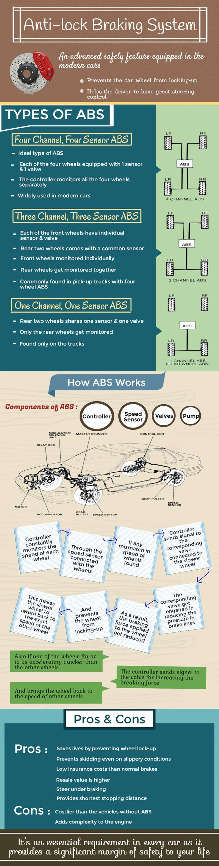 Abs Brake System Diagram Anti Lock Braking Systems Wingate Motors Abs System Of Abs Brake System Diagram