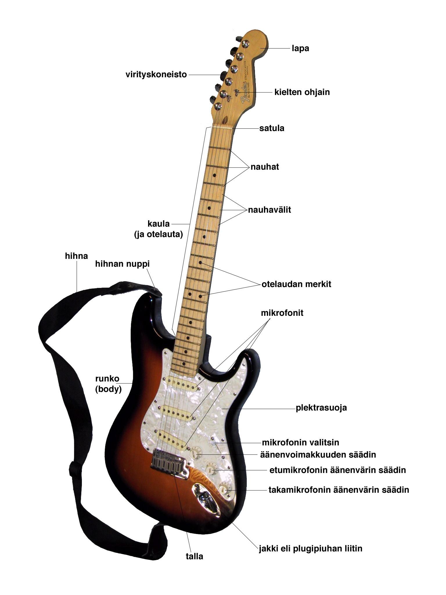 Acoustic Electric Guitar Parts Diagram Sähkökitaran Osat Electric Guitar Parts Of Acoustic Electric Guitar Parts Diagram