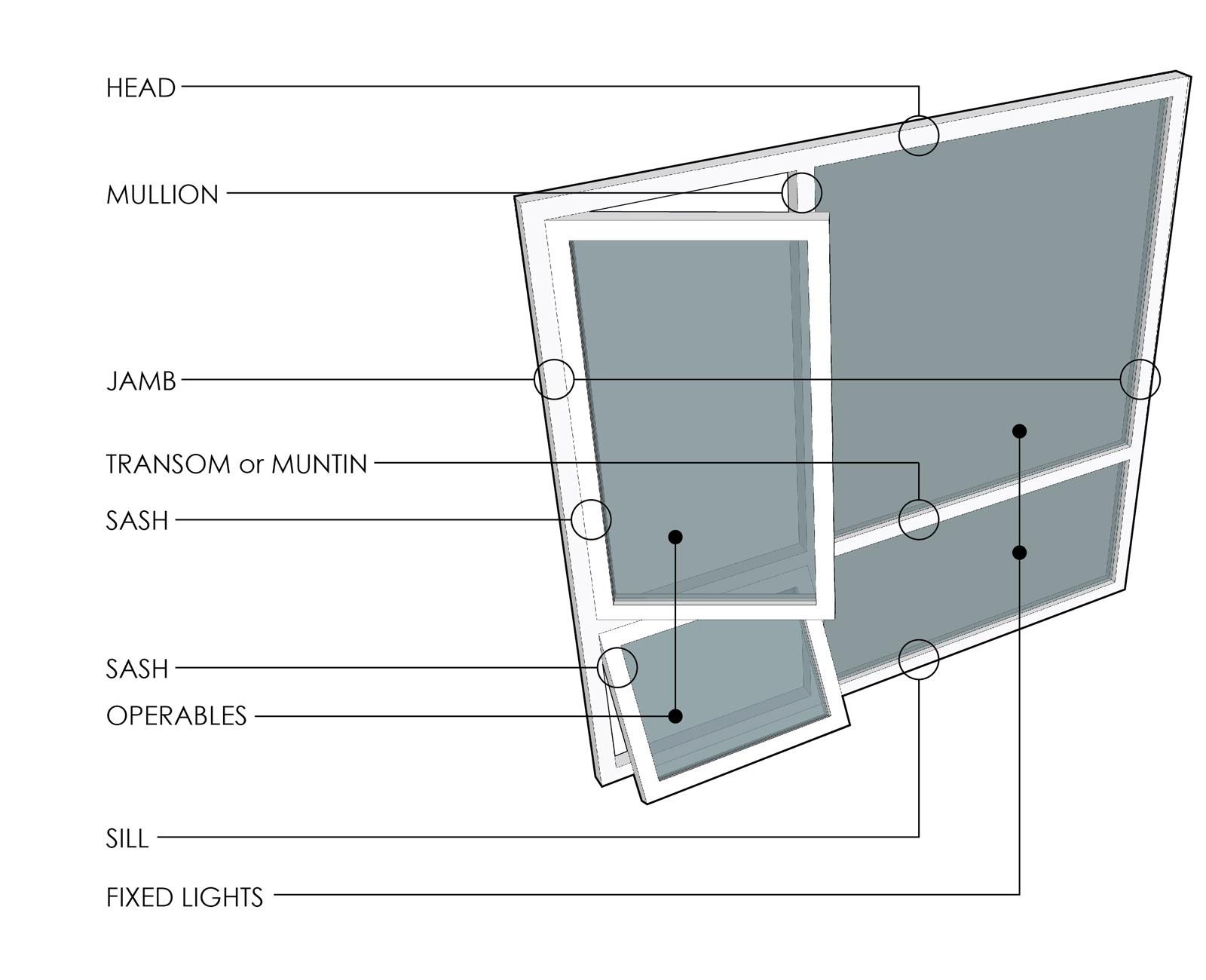 Aluminum Window Parts Diagram A Modern Guide to Windows Of Aluminum Window Parts Diagram