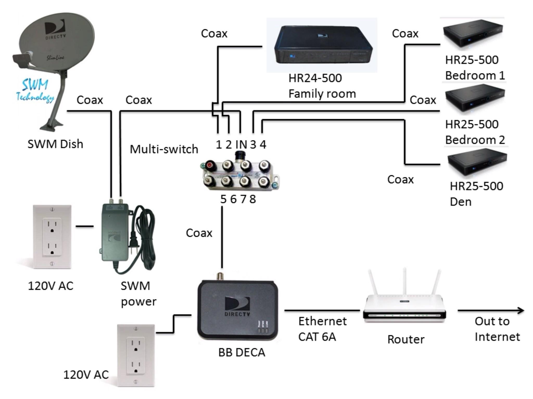Cable Tv Wiring Diagrams Elegant Rv Cable and Satellite Wiring Diagram  Diagram
