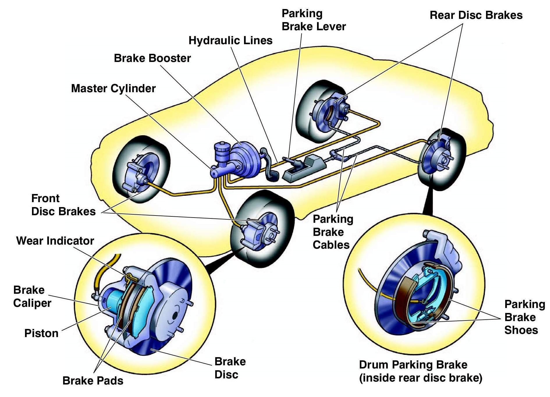 diagram of auto brake parts