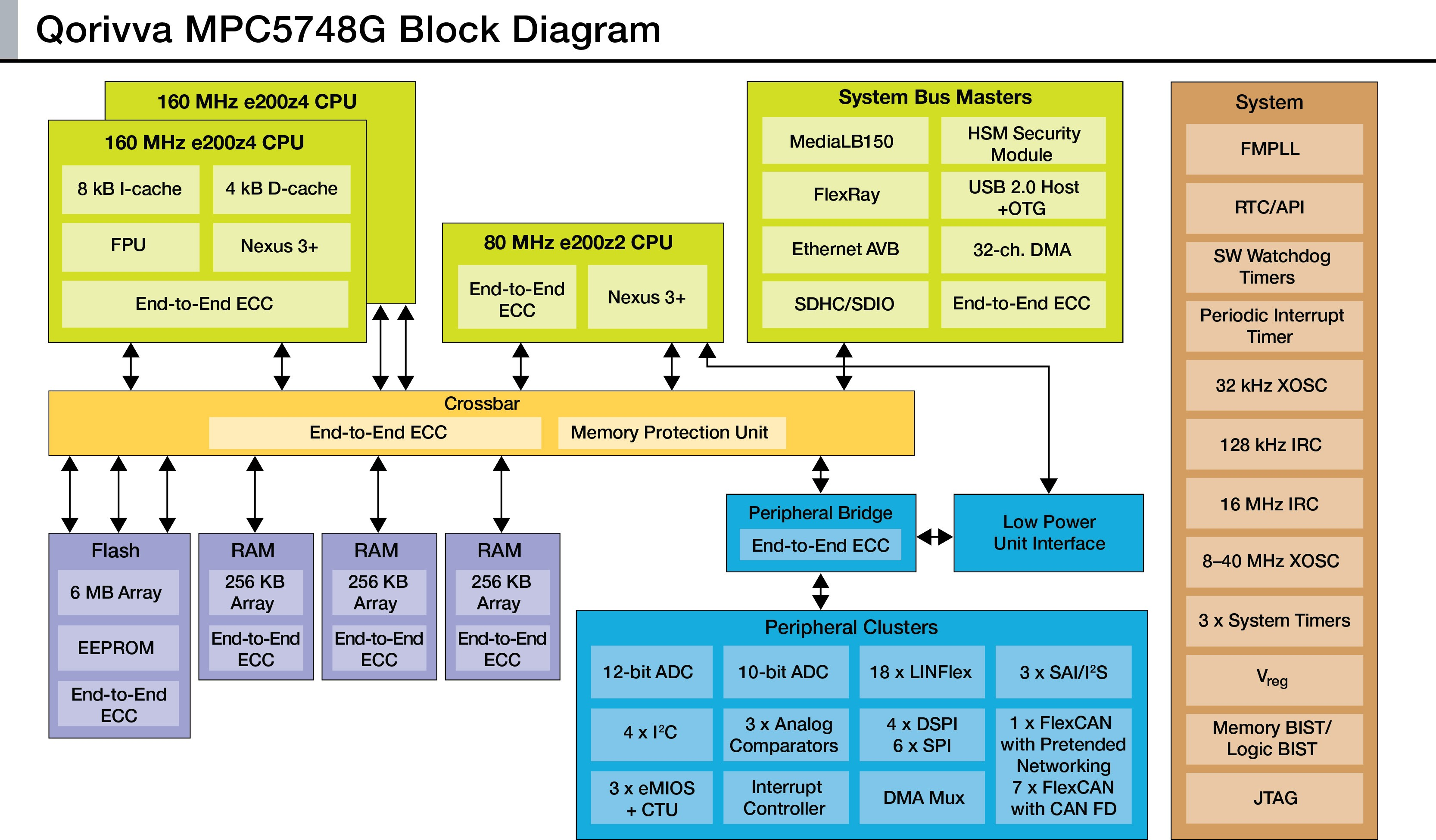 Car Infotainment System Block Diagram | My Wiring DIagram