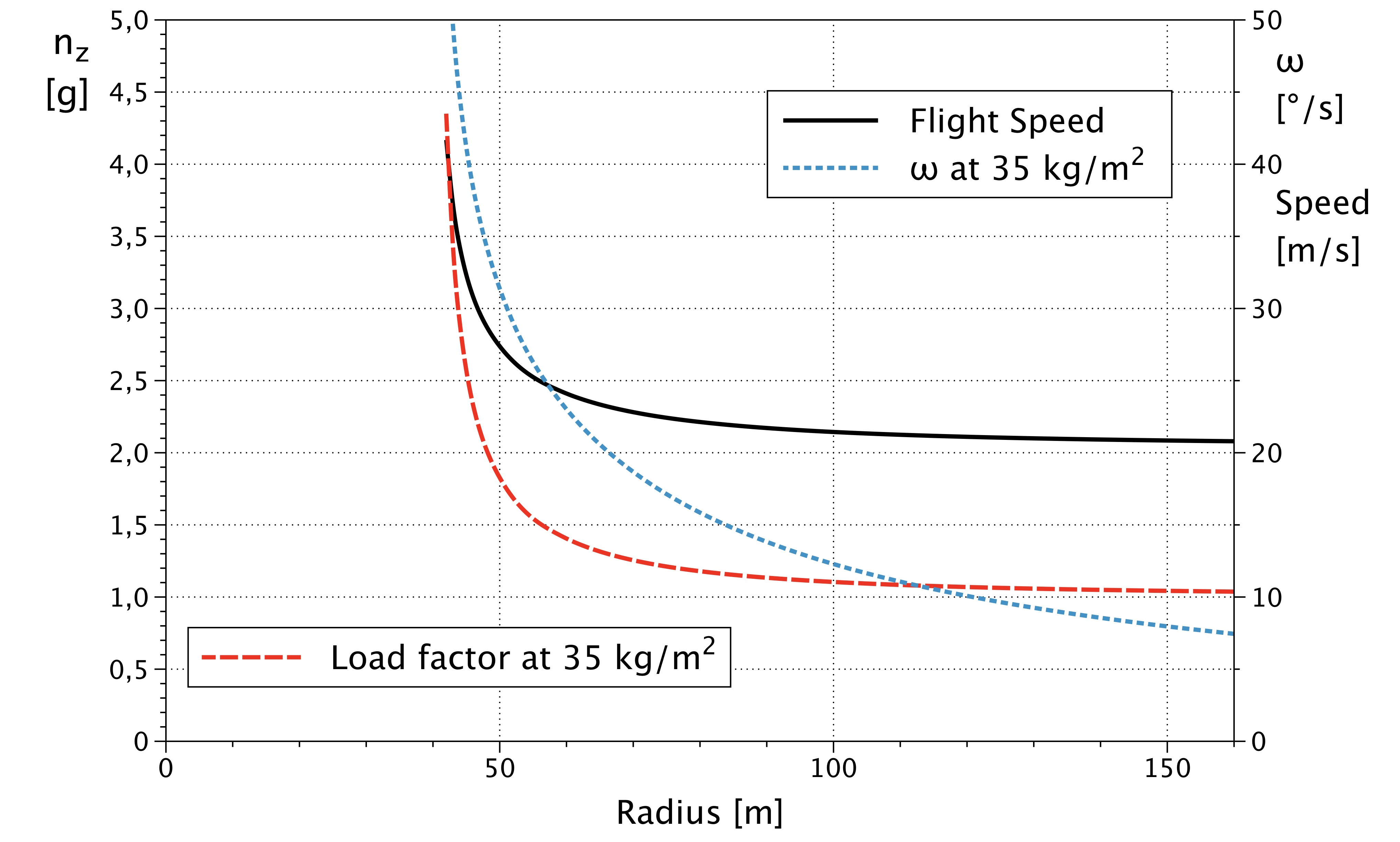 Car Turning Radius Diagram Aerodynamics How to Calculate Angular Velocity and Radius Of A