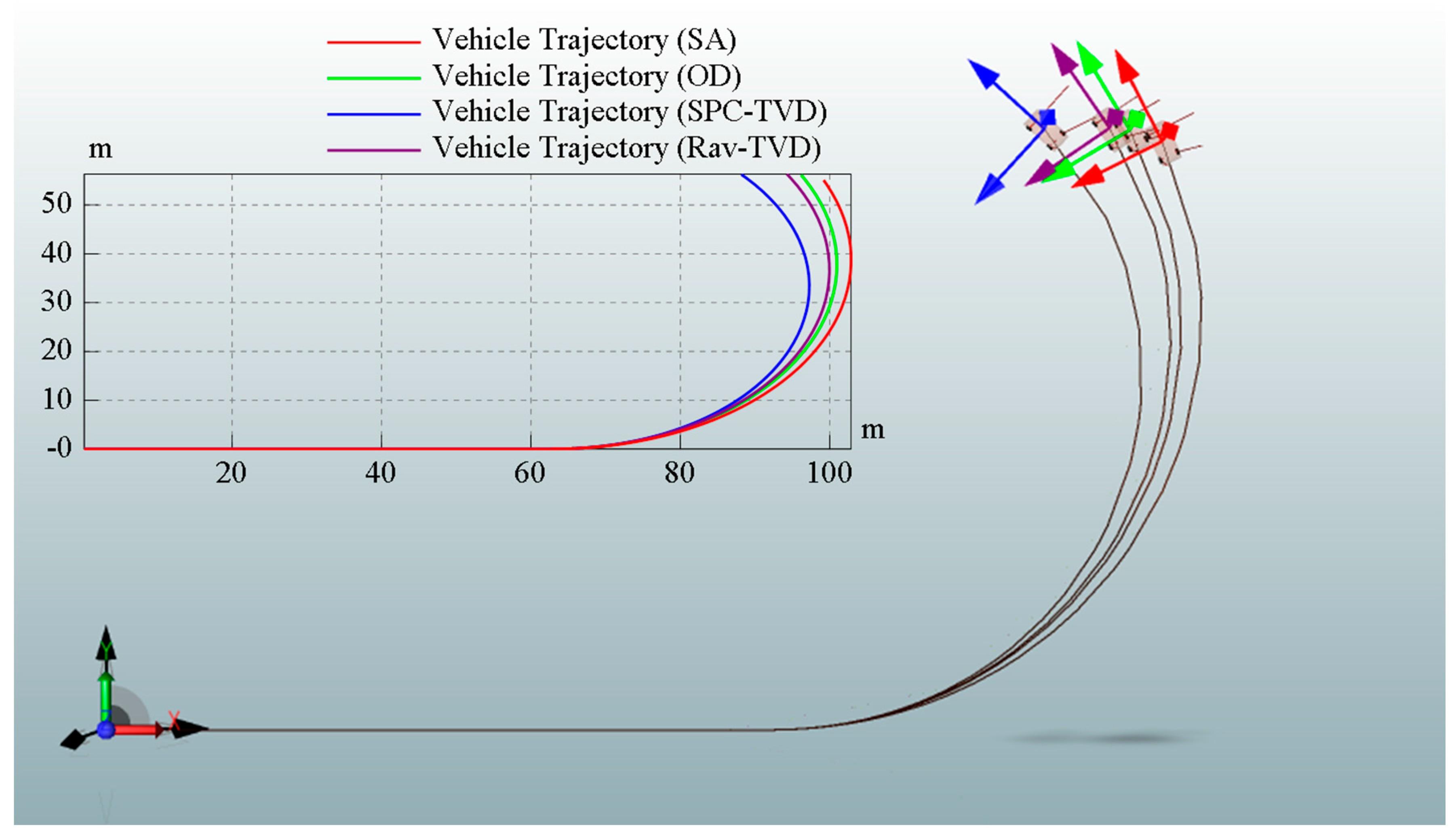 Car Turning Radius Diagram Energies Free Full Text Of Car Turning Radius Diagram