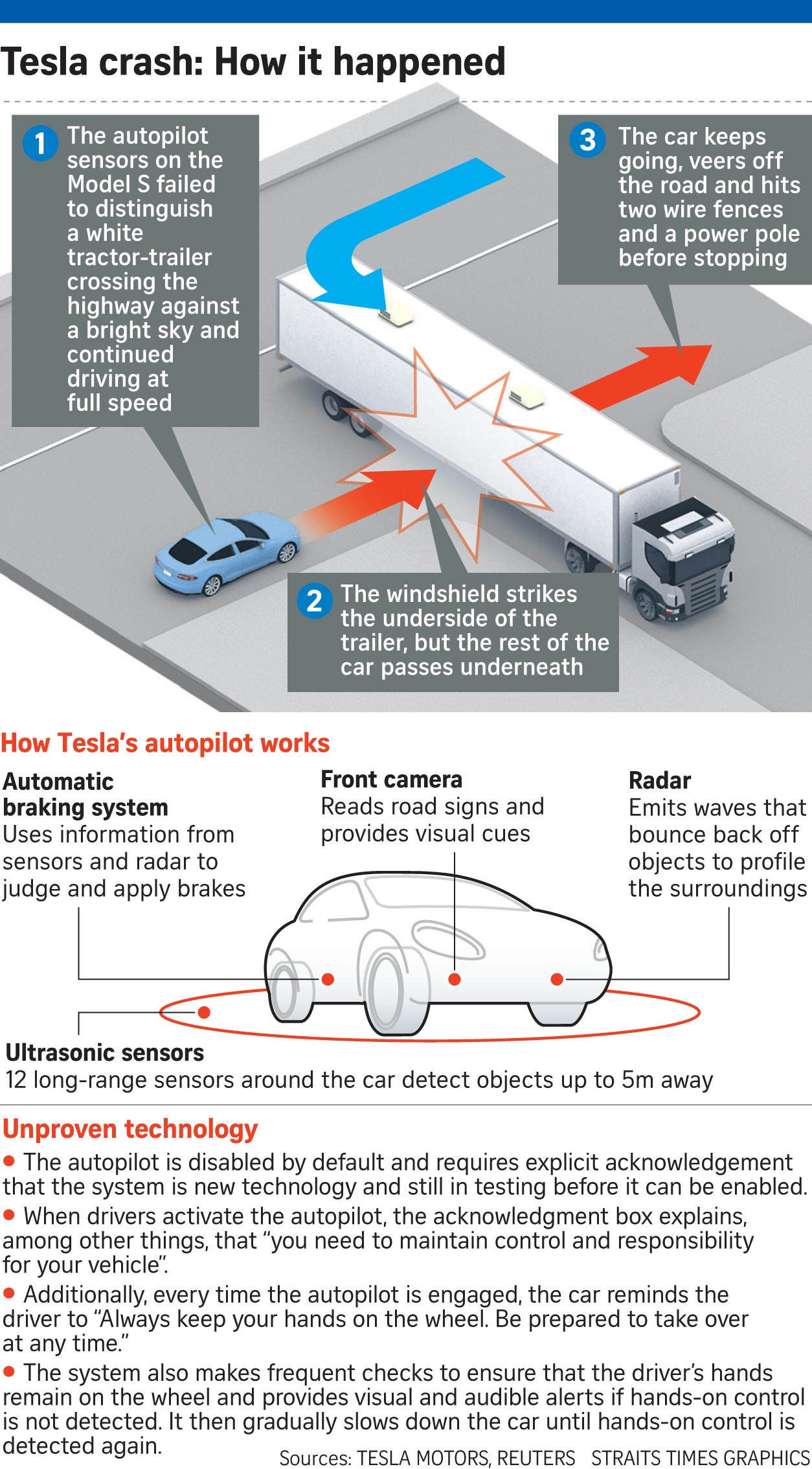 Car Underside Diagram Tesla Car On Autopilot Crashes Killing Driver United States News Of Car Underside Diagram