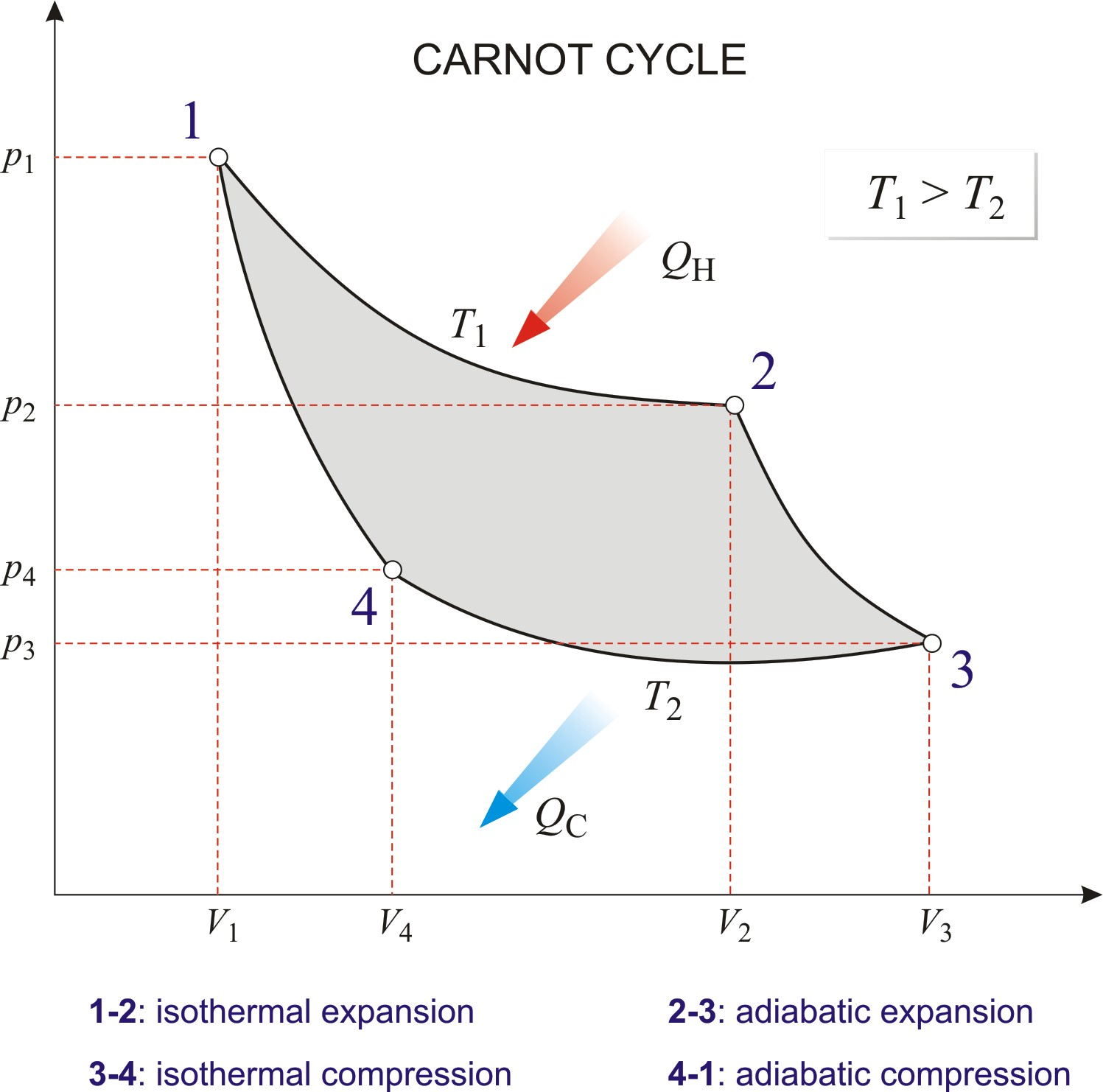 Carnot Engine Pv Diagram Carnot Cycle Chemistry Dictionary & Glossary Of Carnot Engine Pv Diagram