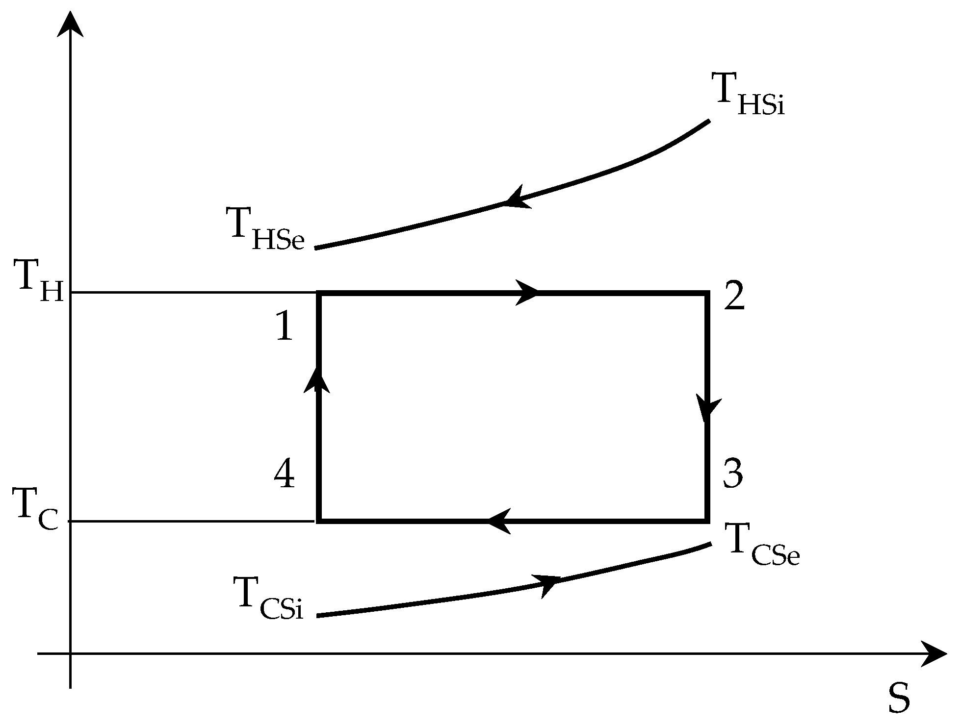 Carnot Engine Pv Diagram Entropy Free Full Text Of Carnot Engine Pv Diagram