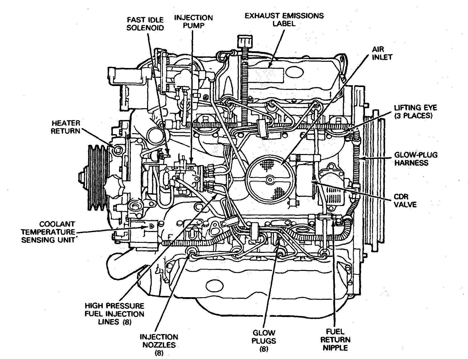 Cummins Engine Diagram Diesel Engine Diagram Wiring Of A Motor 6 2 Generator Tractor Of Cummins Engine Diagram