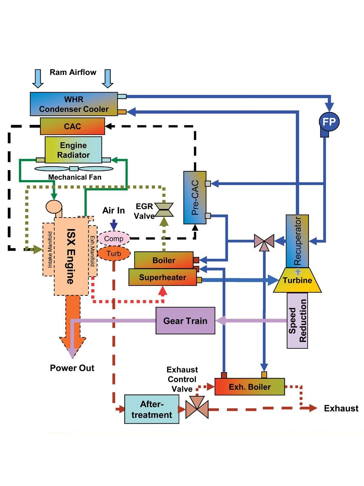 Cummins Isx Engine Diagram Ecm Wiring M11 Of