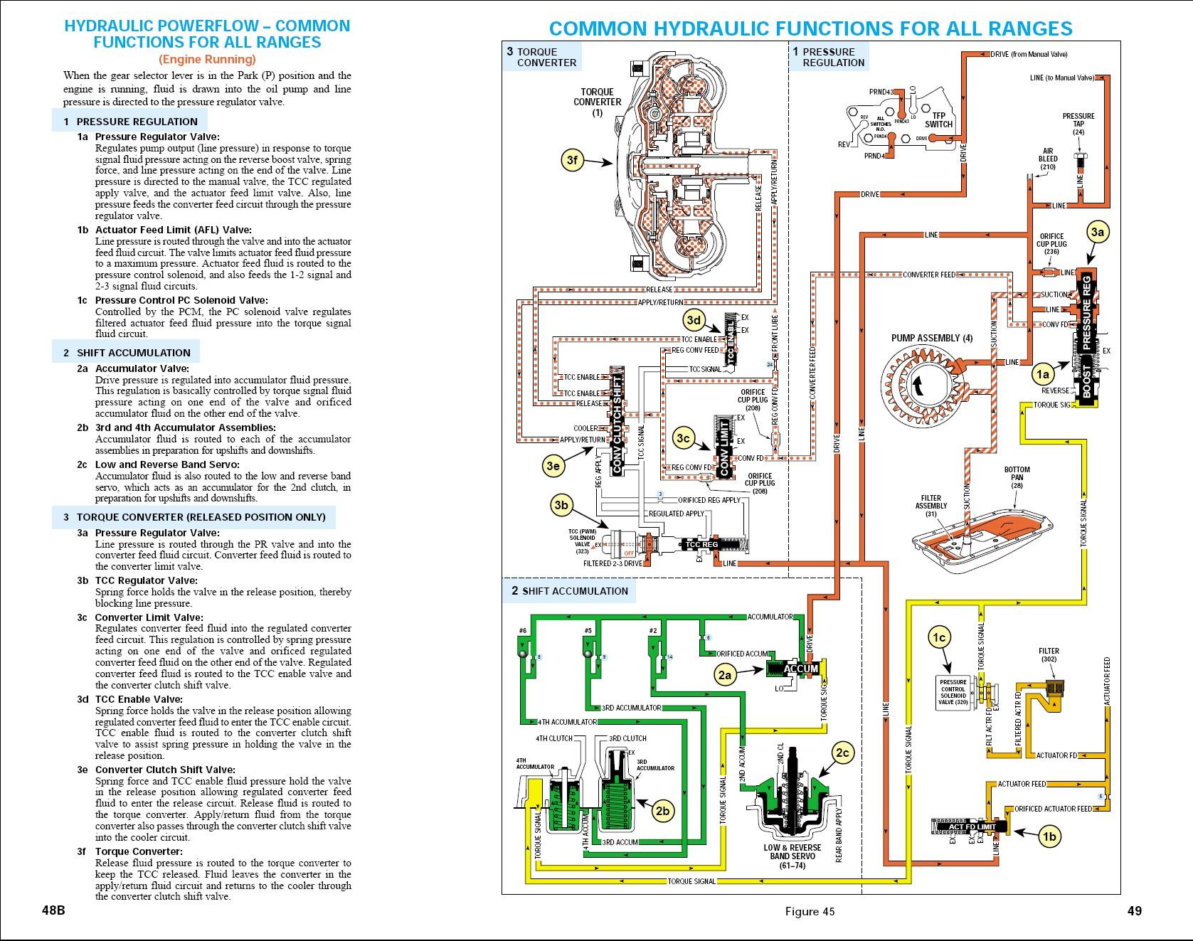 Diagram Of A Transmission 4l60e Transmission Fluid Flow Diagram Bing Wiring Info • Of Diagram Of A Transmission