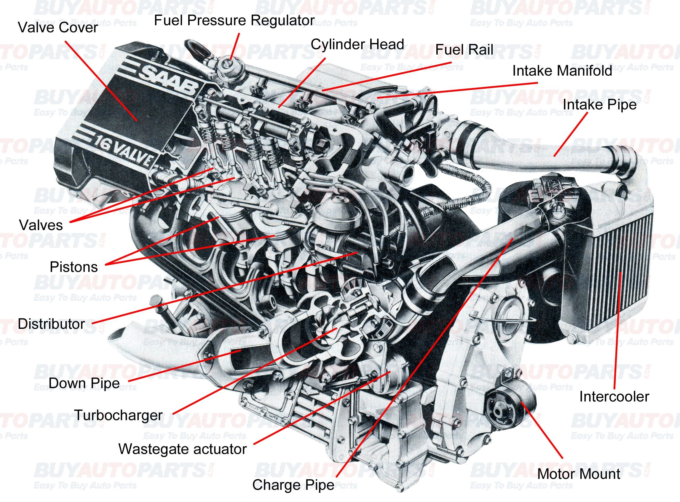 Diagram Of Car Components Porsche 944 Engine Oil Flow All Internal Bustion Engines Have The Same Basic Ponents