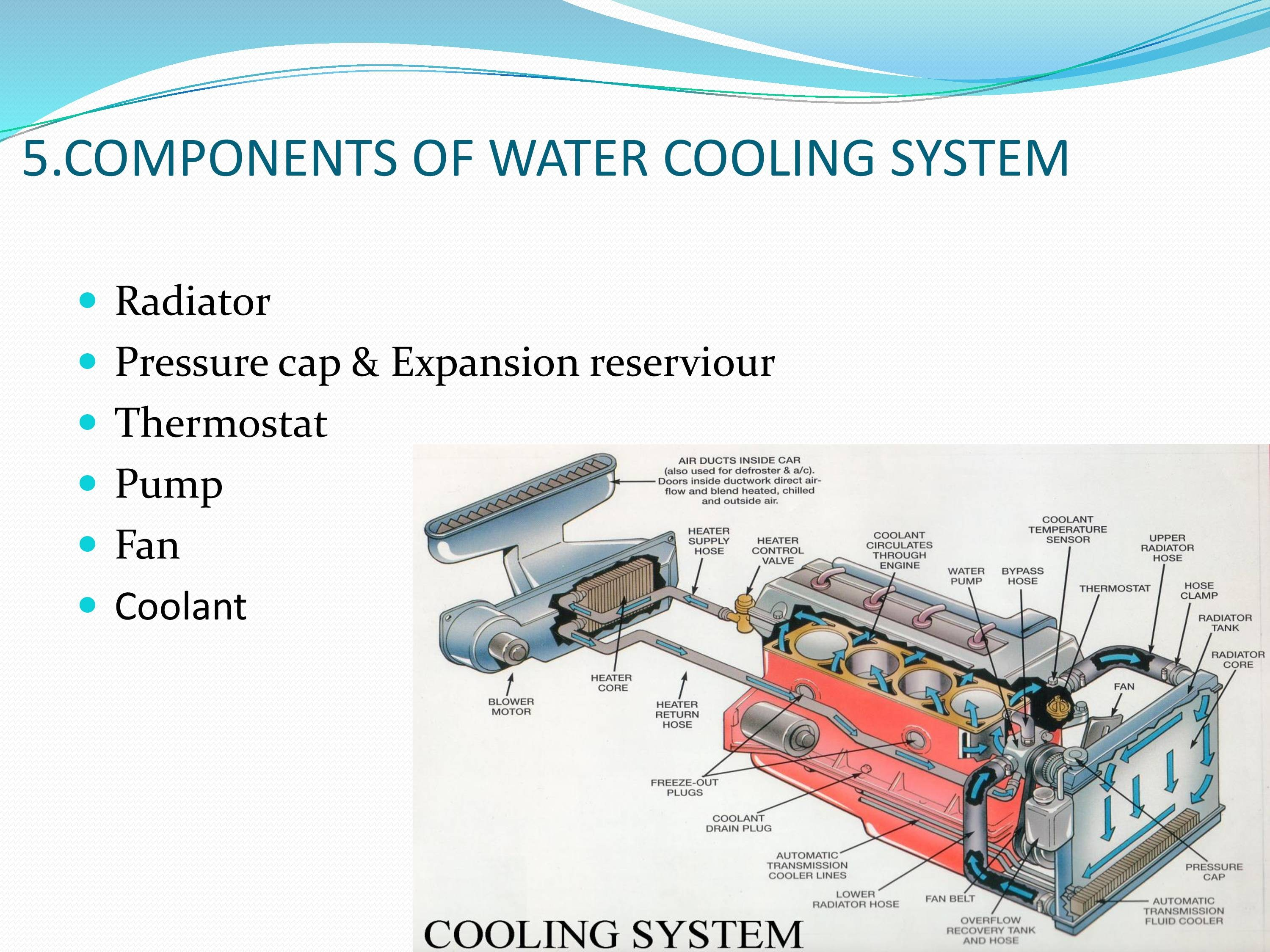Diagram Of Car Cooling System Automotive Cooling System Notes Of Diagram Of Car Cooling System