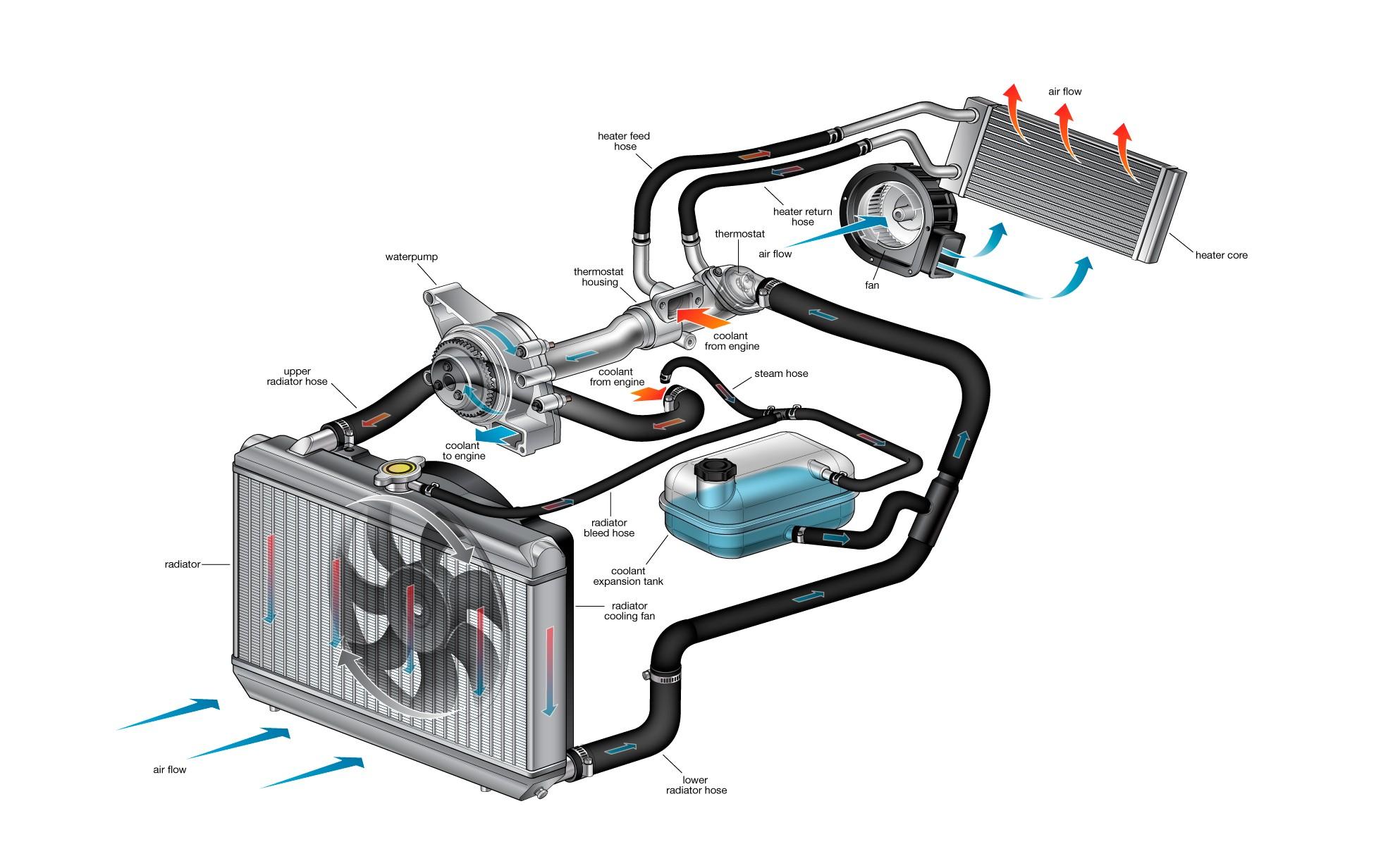 Diagram Of Car Cooling System Car Radiator Diagram Engine Cooling System