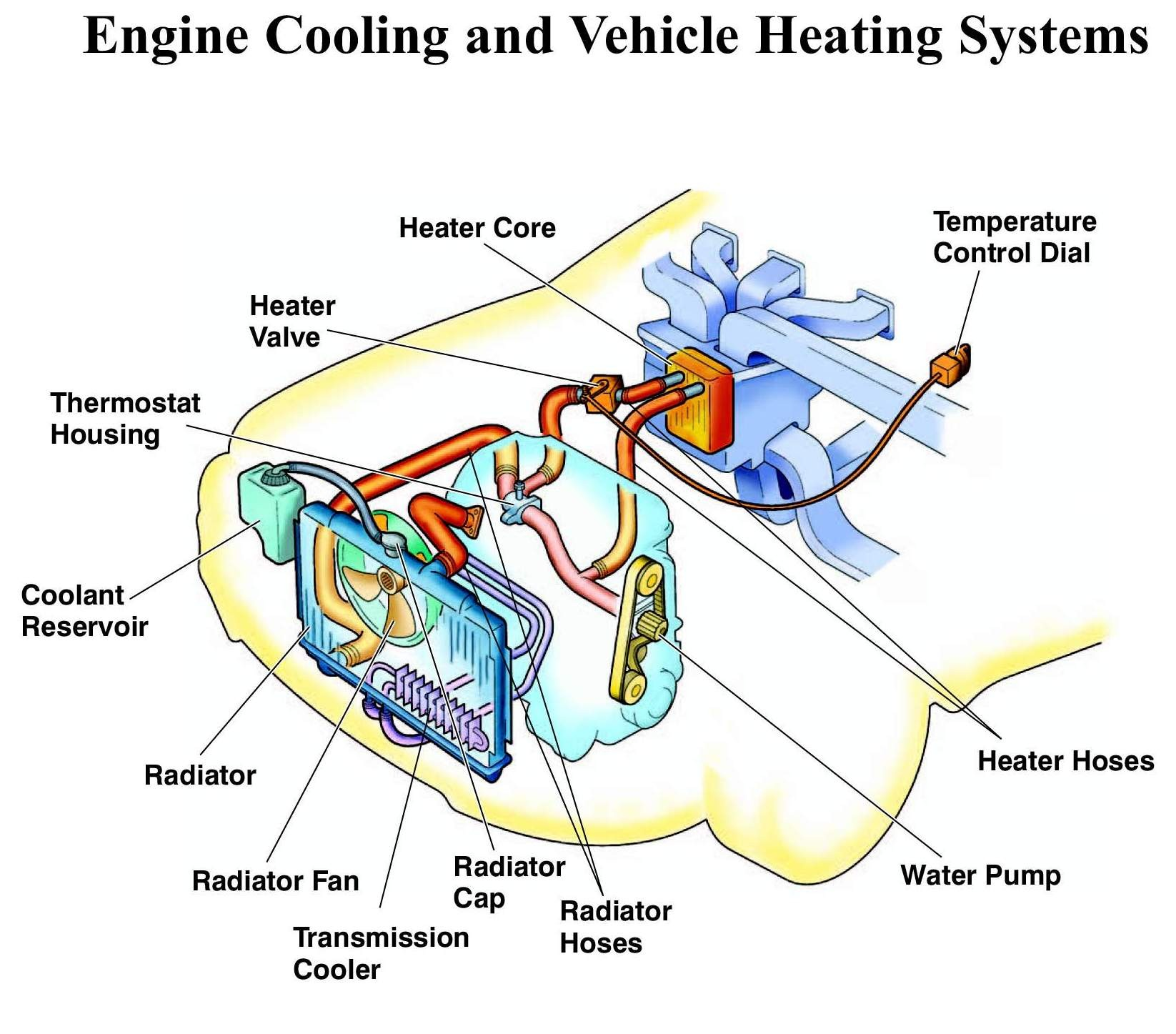 Wiring Diagram Dodge Caravan 2006 Simple Guide About Of Car Cooling System Radiator Parts