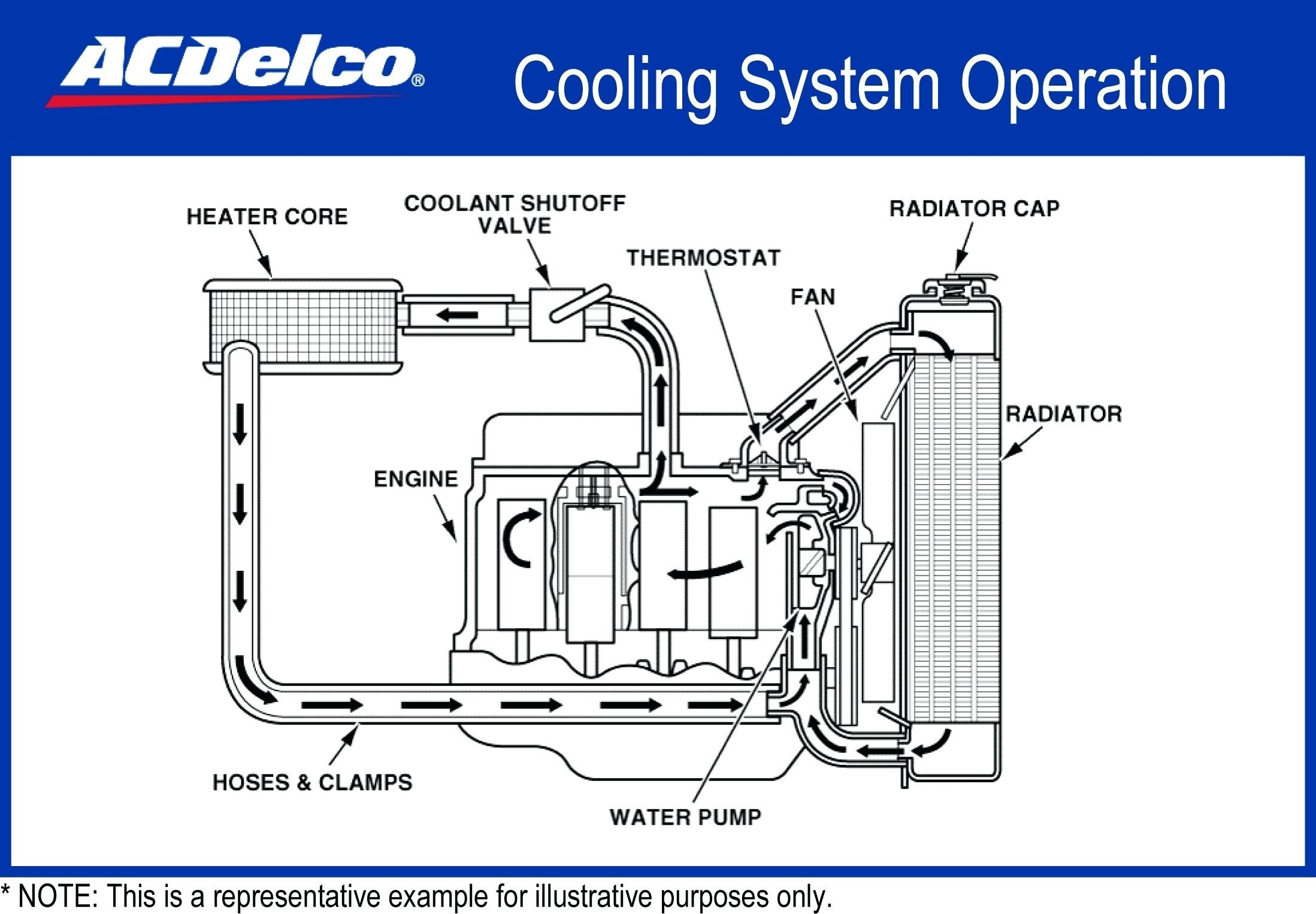 diagram of car cooling system car radiator parts diagram