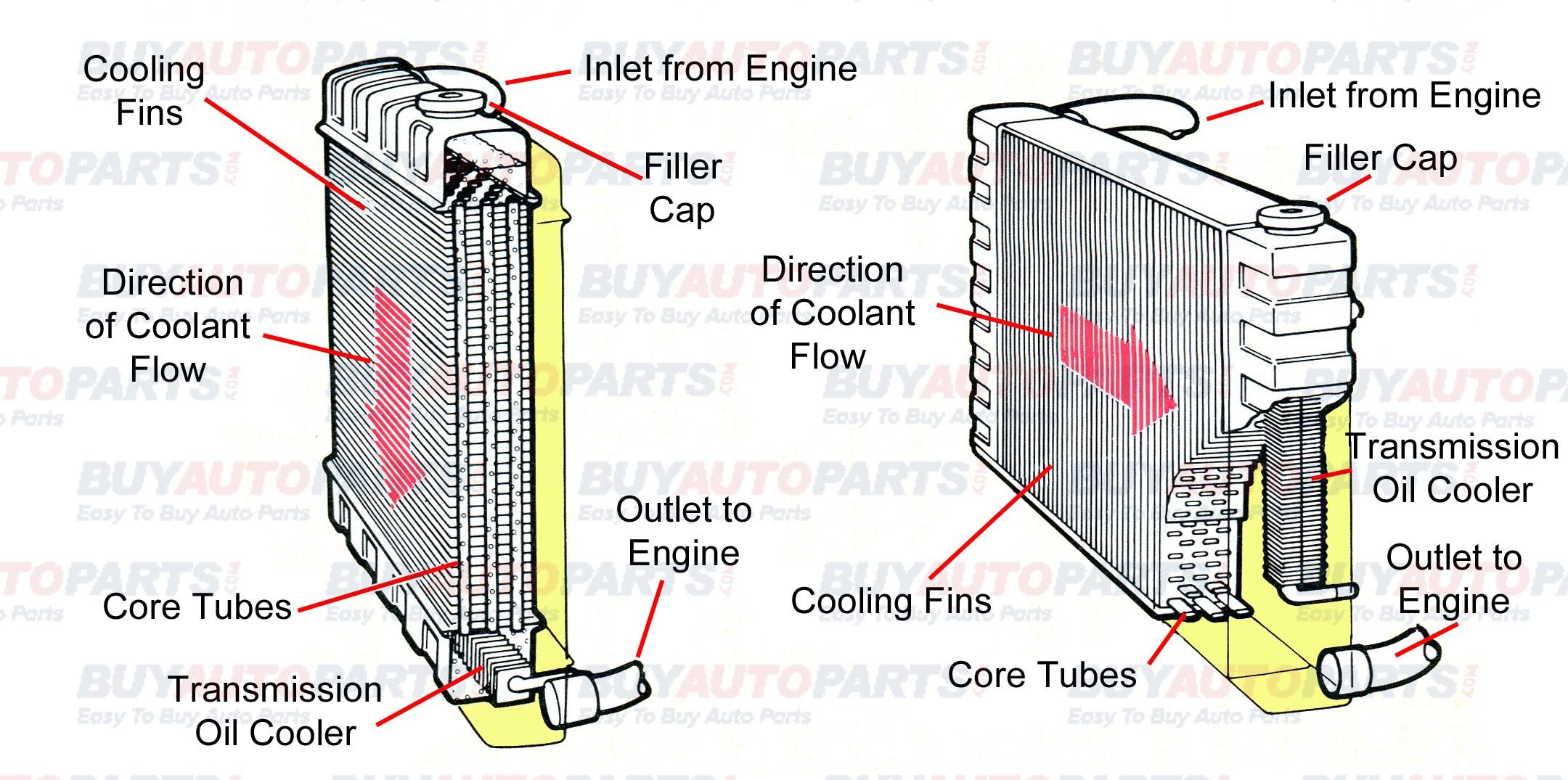 Diagram Of Car Cooling System Radiator Break Down Diagrams Of Diagram Of Car Cooling System