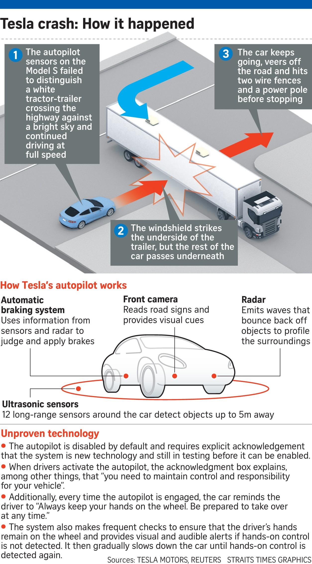 Diagram Of Car Underside Tesla Car On Autopilot Crashes Killing ...