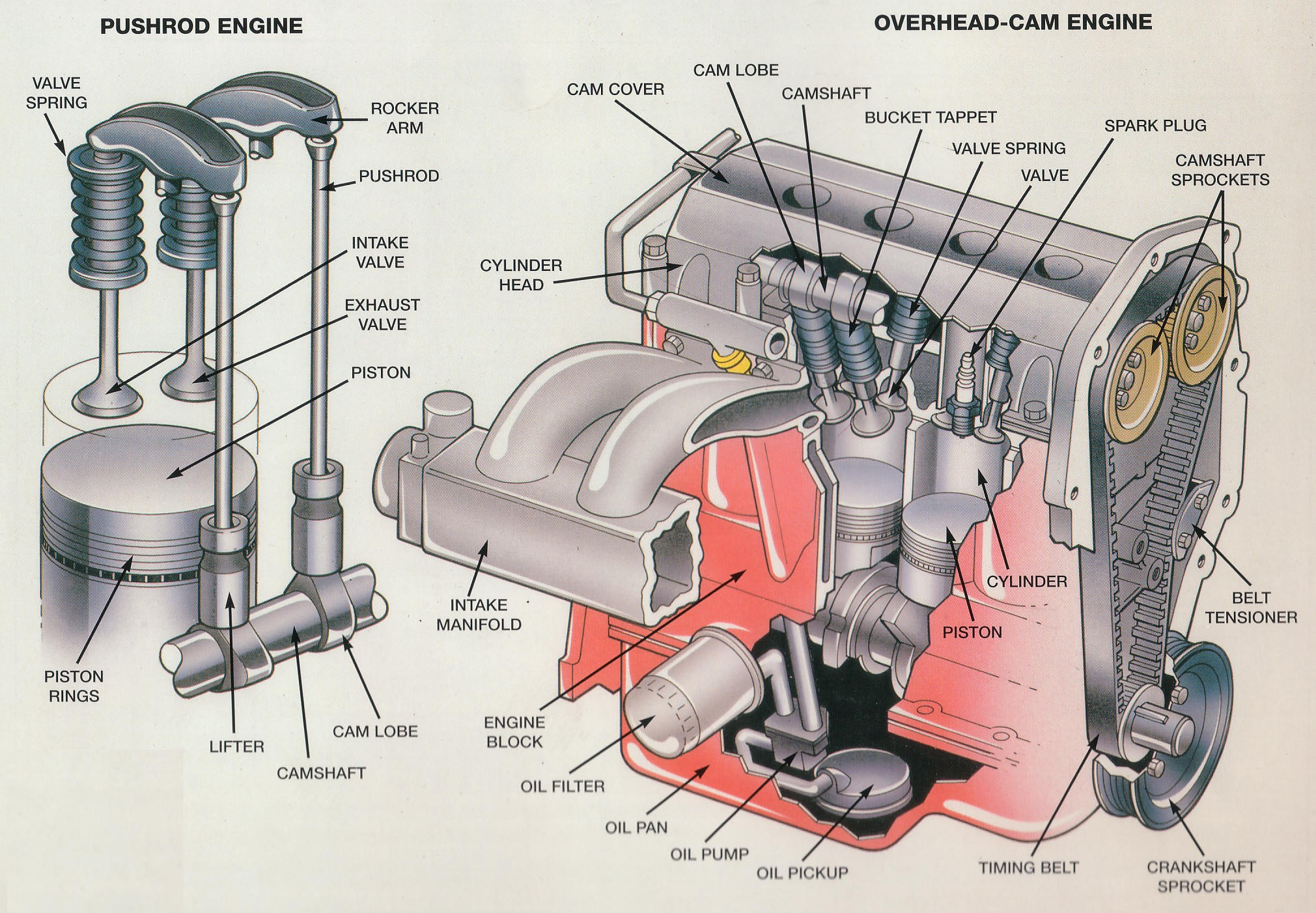 Diagram Of Combustion Engine Internal Bustion Engine Exploded View Google Search Of Diagram Of Combustion Engine