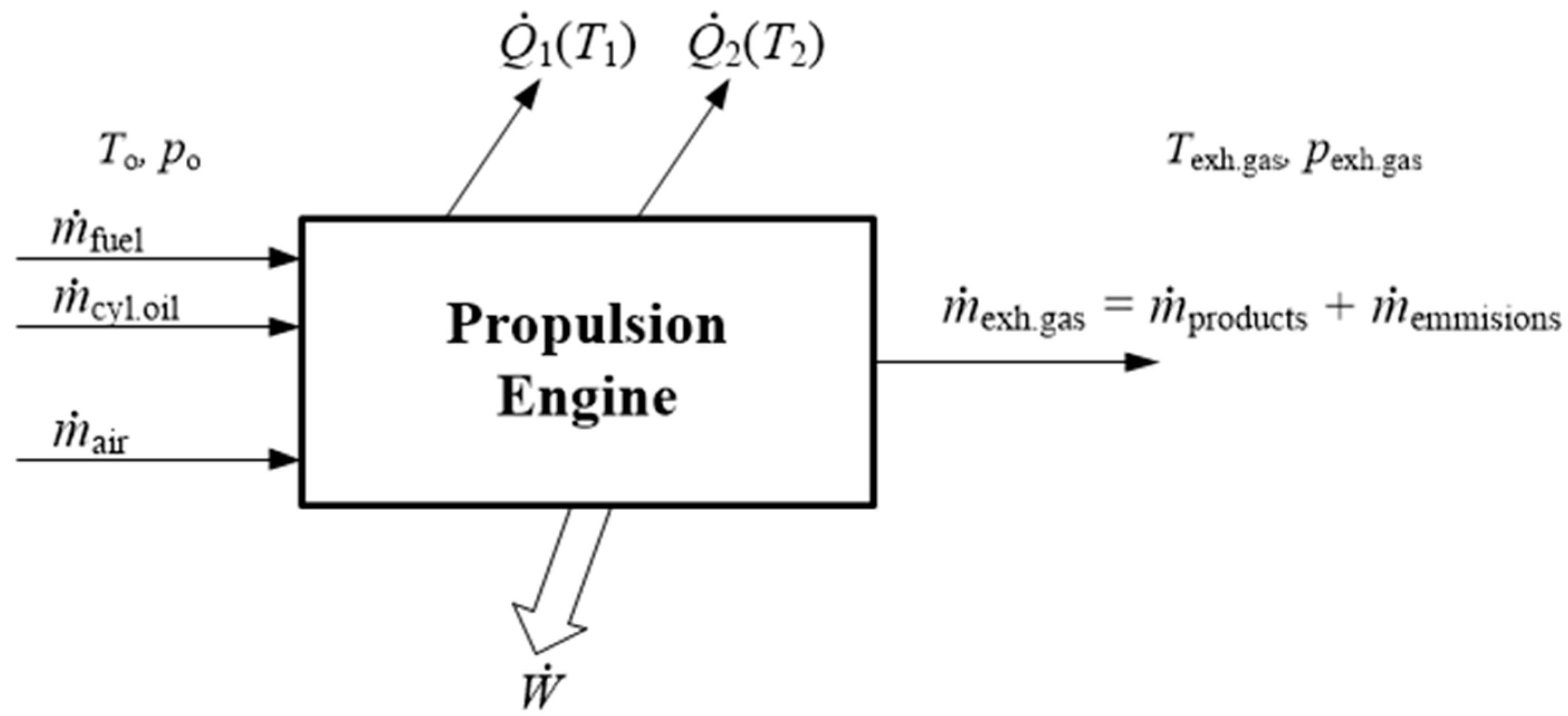 Diagram Of Four Stroke Diesel Engine Energies Free Full Text Of Diagram Of Four Stroke Diesel Engine