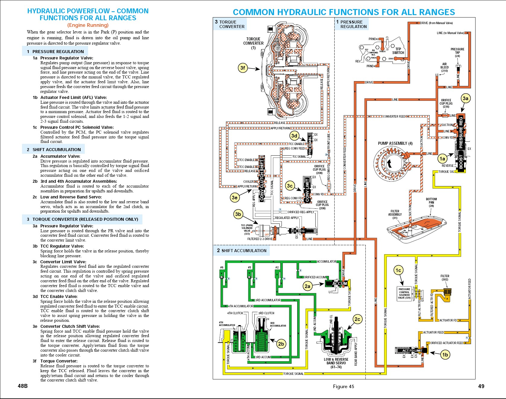 4l60e Fluid Flow Diagram Another Blog About Wiring External Harness Transmission