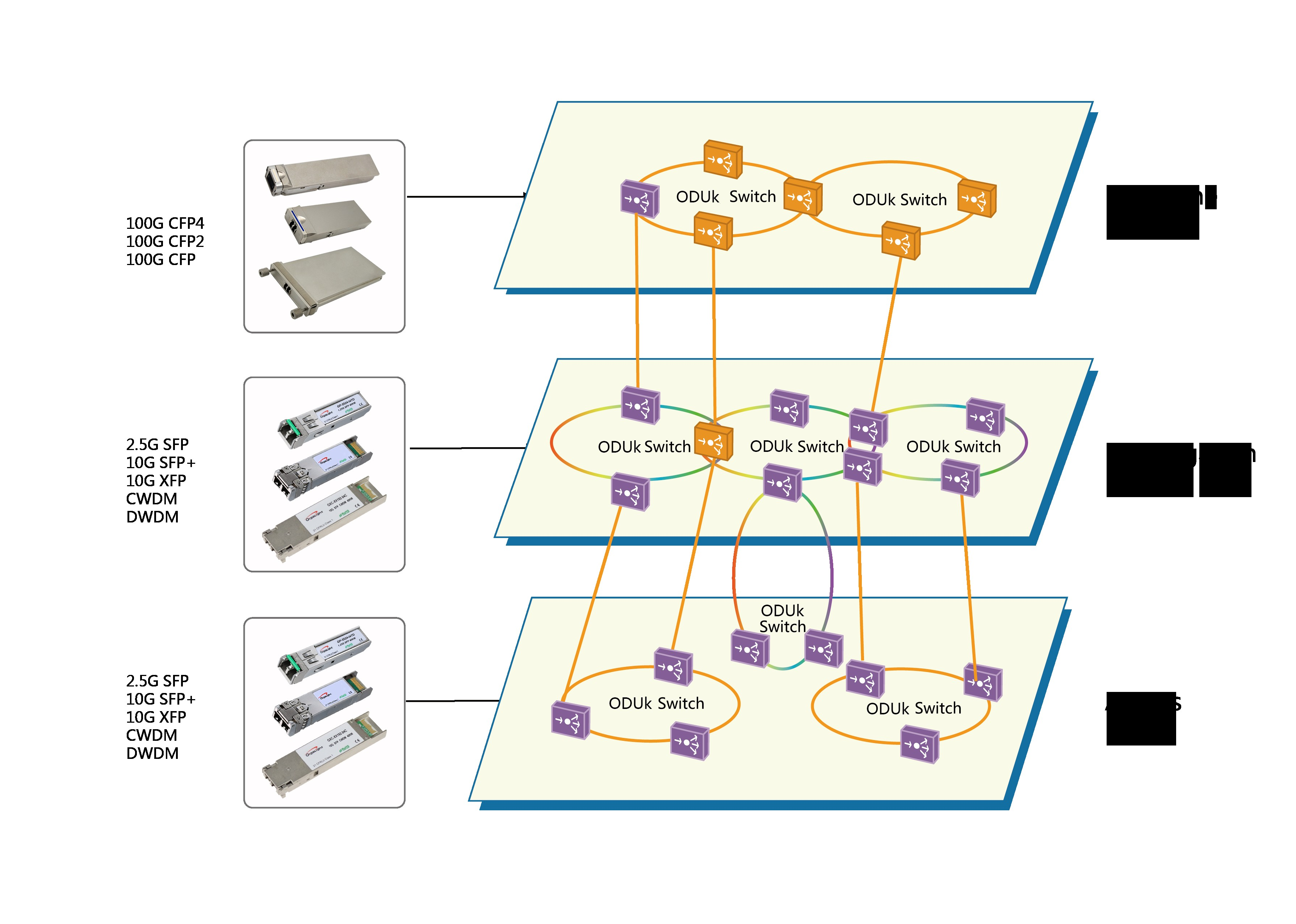 Diagram Of Transmission Otn Pared with Sdh the Biggest Advantage Of Otn Technology is to
