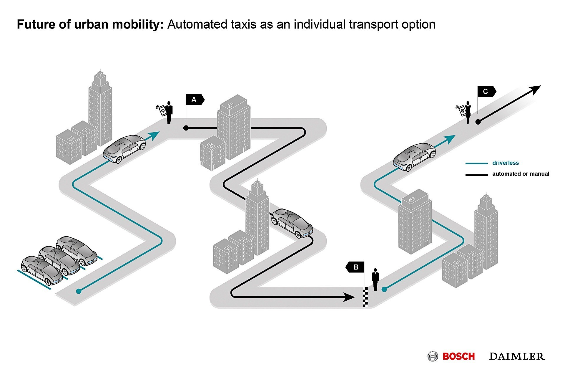 Diagrams Of Car Maneuvers Bosch Introduces New Parallel Parking Technology Autoevolution Of Diagrams Of Car Maneuvers