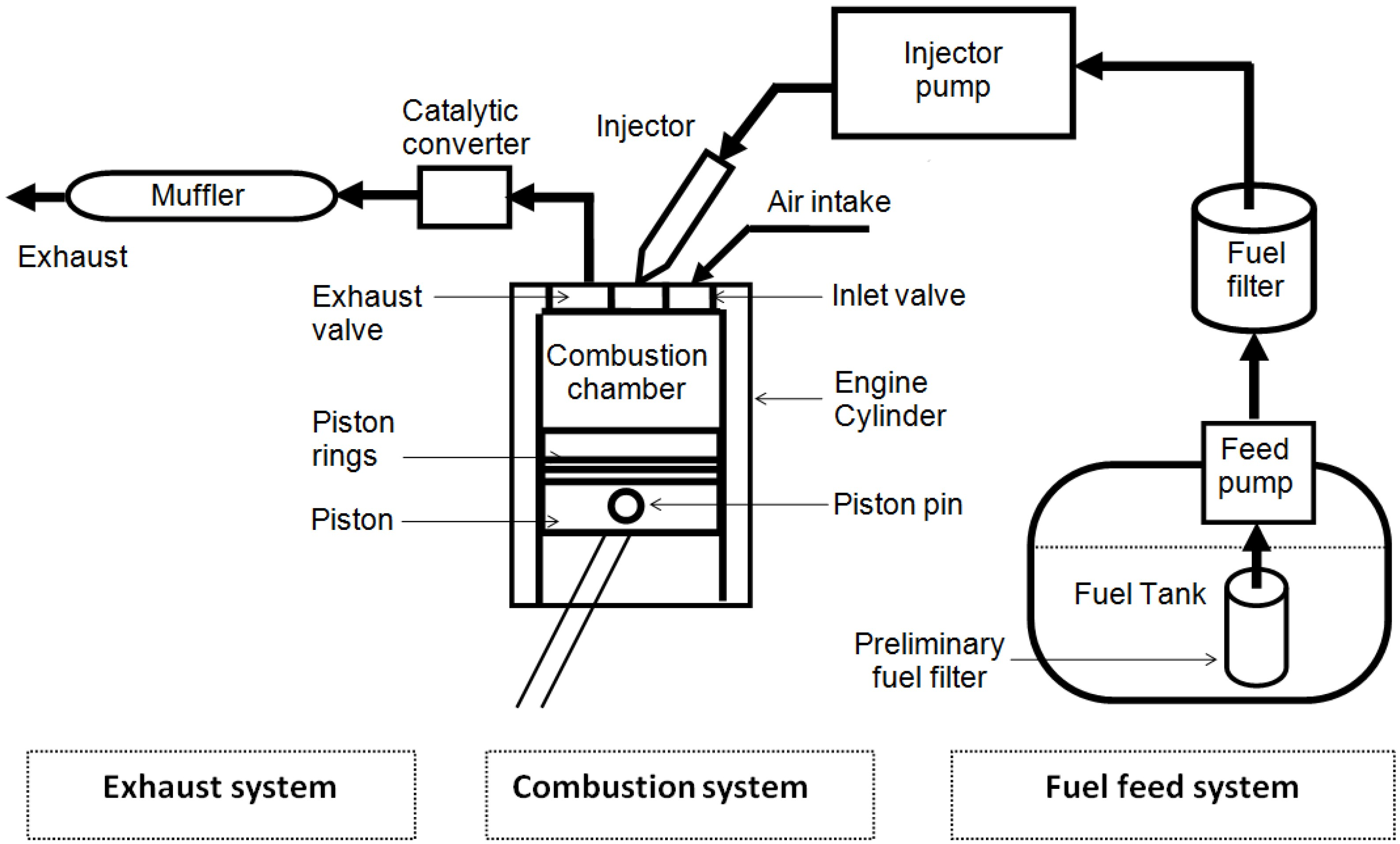 Diesel Engine Fuel System Diagram My Wiring Energies Free Full Text Of