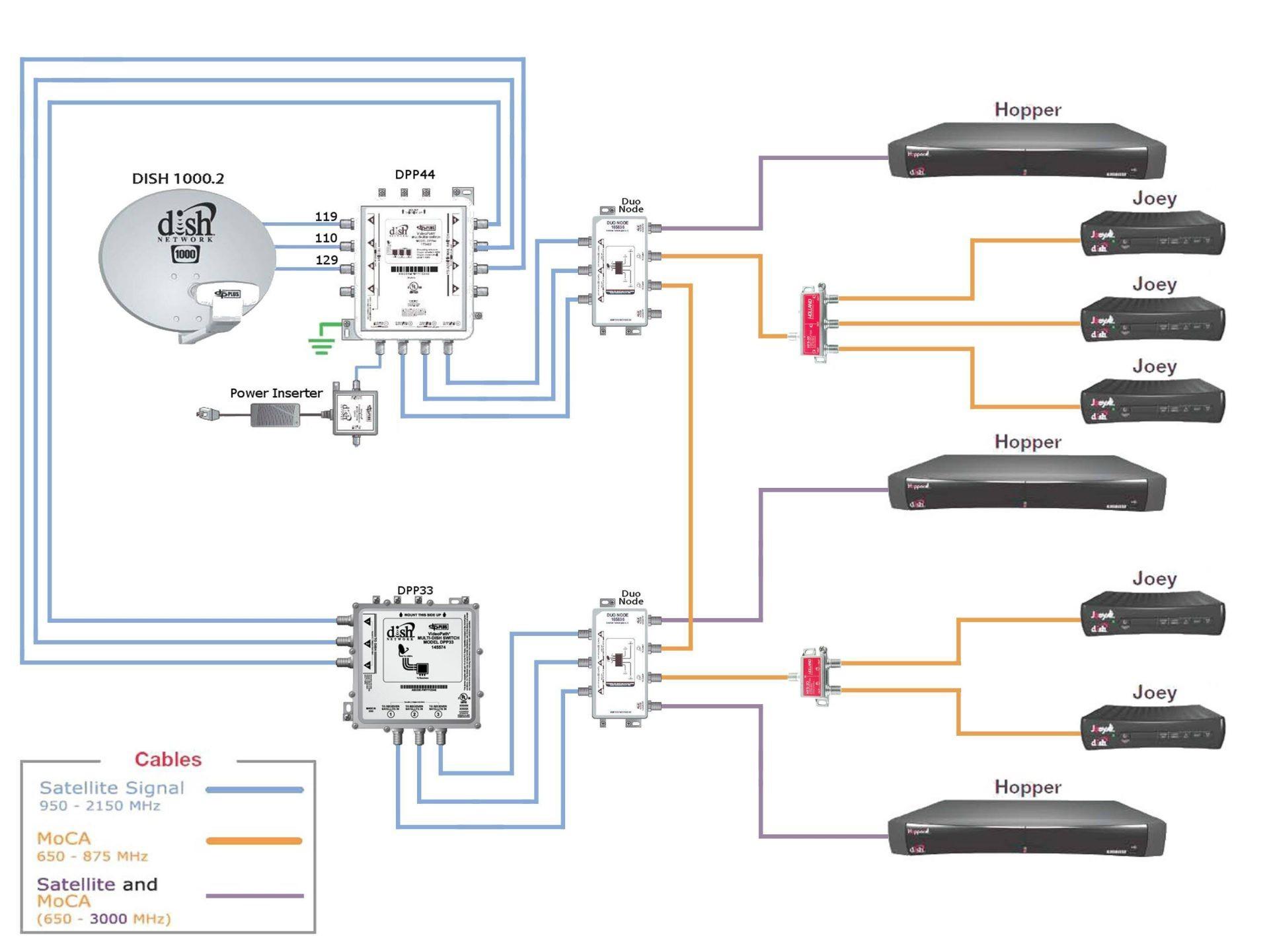 Direct Tv Satellite Dish Wiring Diagram Elegant Rv Cable and