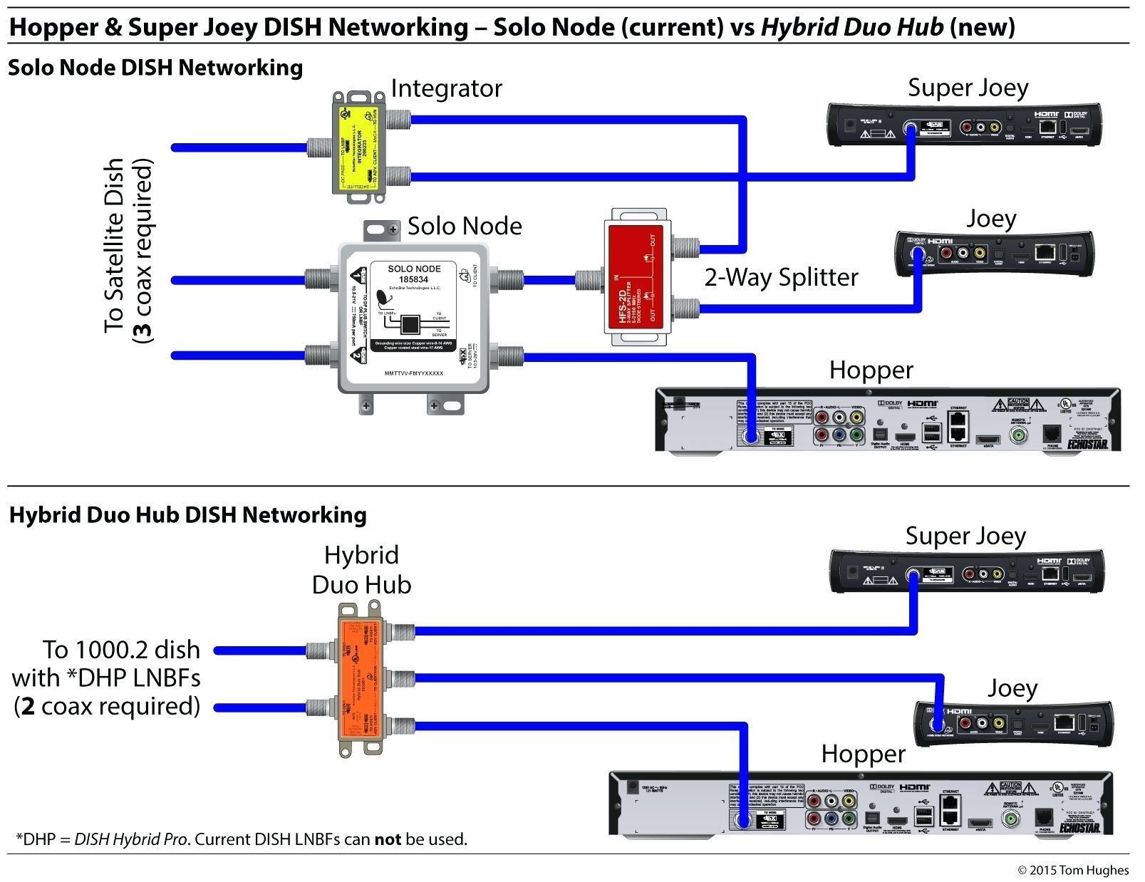 Directv Swm Splitter Wiring Diagram Dish Wiring Diagram Inspiration ...