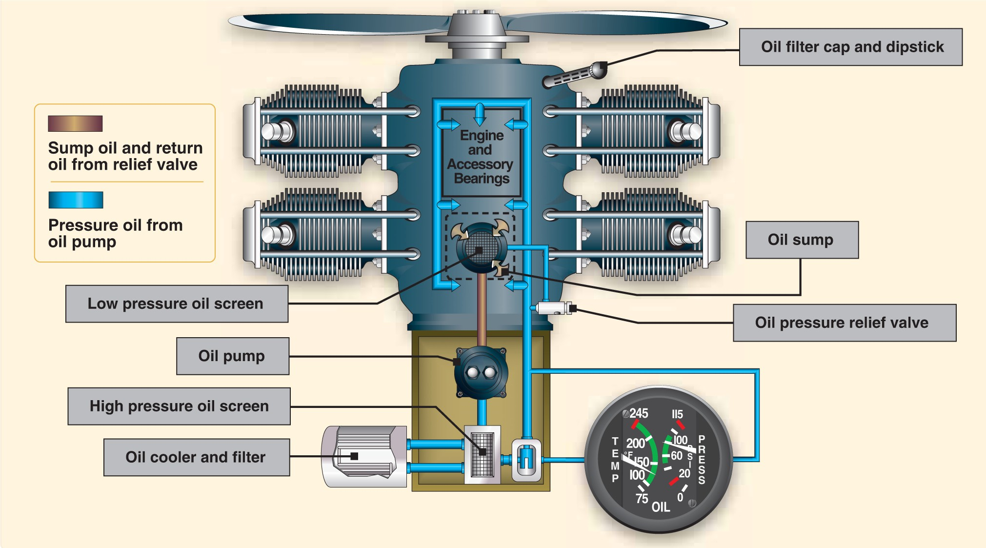 Dry Sump Oil System Diagram Barnes Inc Service And Repair Pump Wiring Aircraft Systems Learn To Fly Blog Asa Aviation