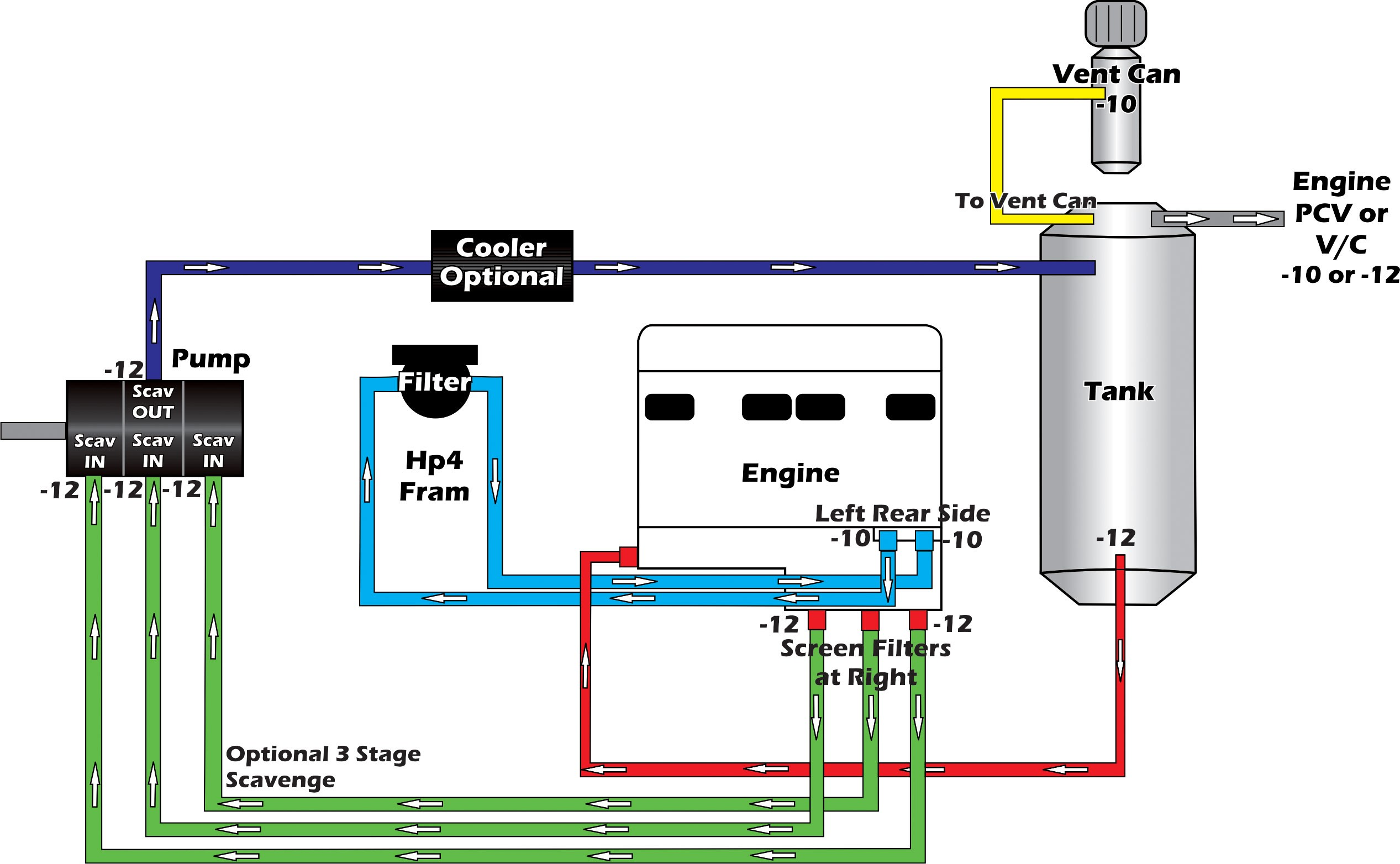 Dry Sump Oil System Diagram Aluminum Lobe Stage Dry Sump Oil Pump Angus Racing Wiring Diagram Of Dry Sump Oil System Diagram