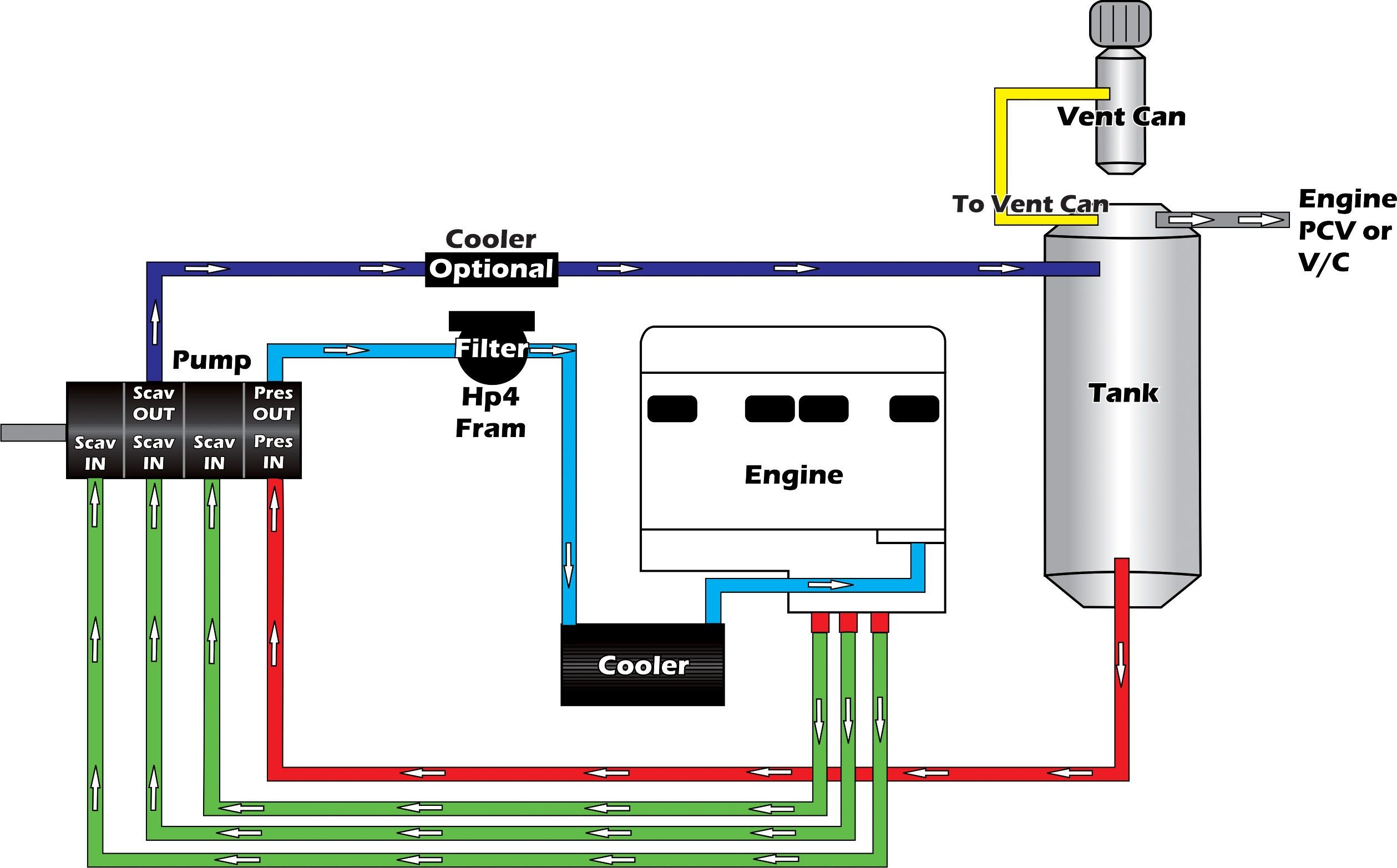 Dry Sump Oil System Diagram Plumbing Schematics Of Dry Sump Oil System Diagram