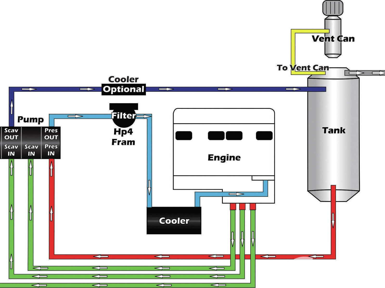 "Dry Sump Oil System Diagram What is A ""dry Sump"" Of Dry Sump Oil System Diagram"