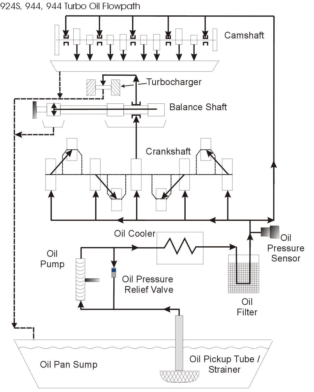 Engine Lubrication System Diagram Porsche 944 Engine Oil Flow Porsche Transaxles Pinterest Of Engine Lubrication System Diagram