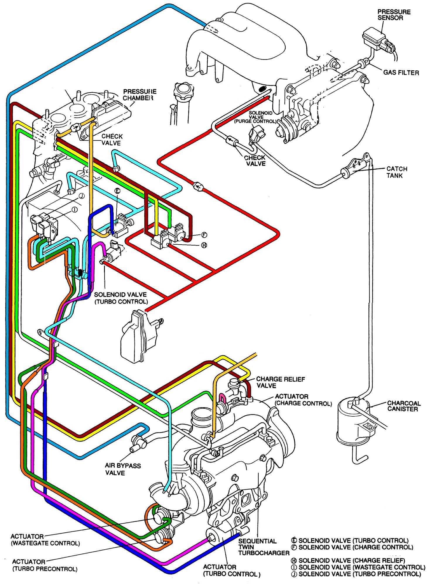 Engine Oil System Diagram Pound Vs Sequential Vs True Twins Turbo S Dodge Cummins Diesel Of Engine Oil System Diagram Wilbo666 1jz Gte Jzz30 soarer Engine Wiring