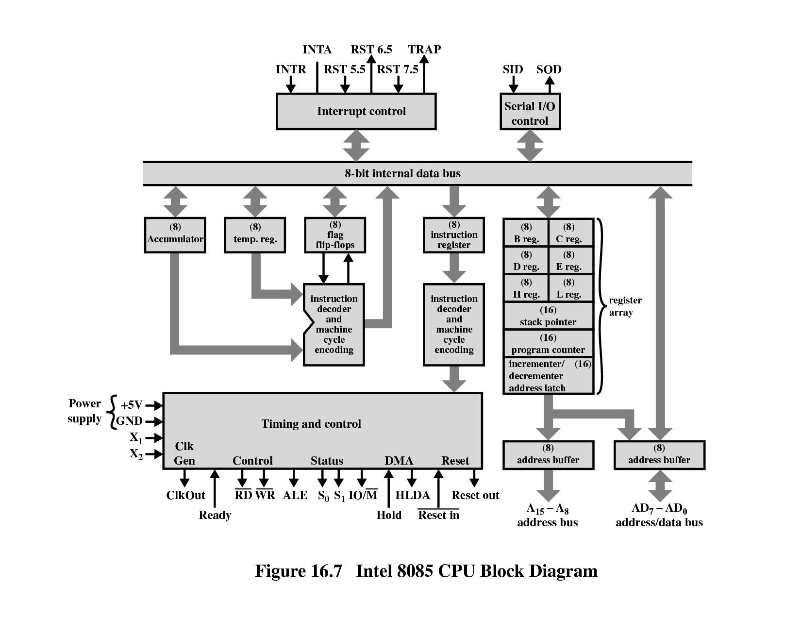 Engineering Block Diagram Gmb N270 Block Diagram Cpu Pinterest Of Engineering Block Diagram