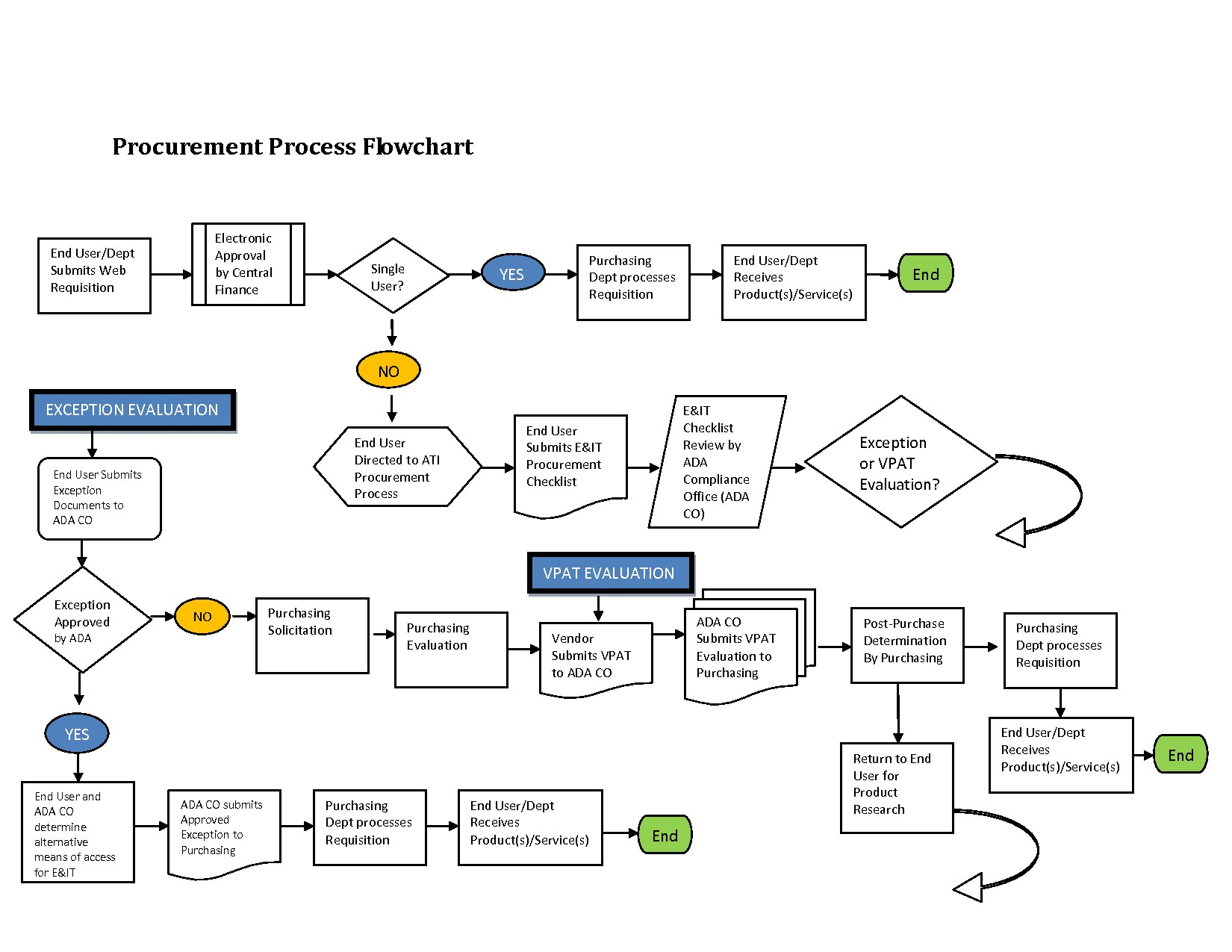Engineering Design Process Diagram 12 Awesome Procurement Process ...