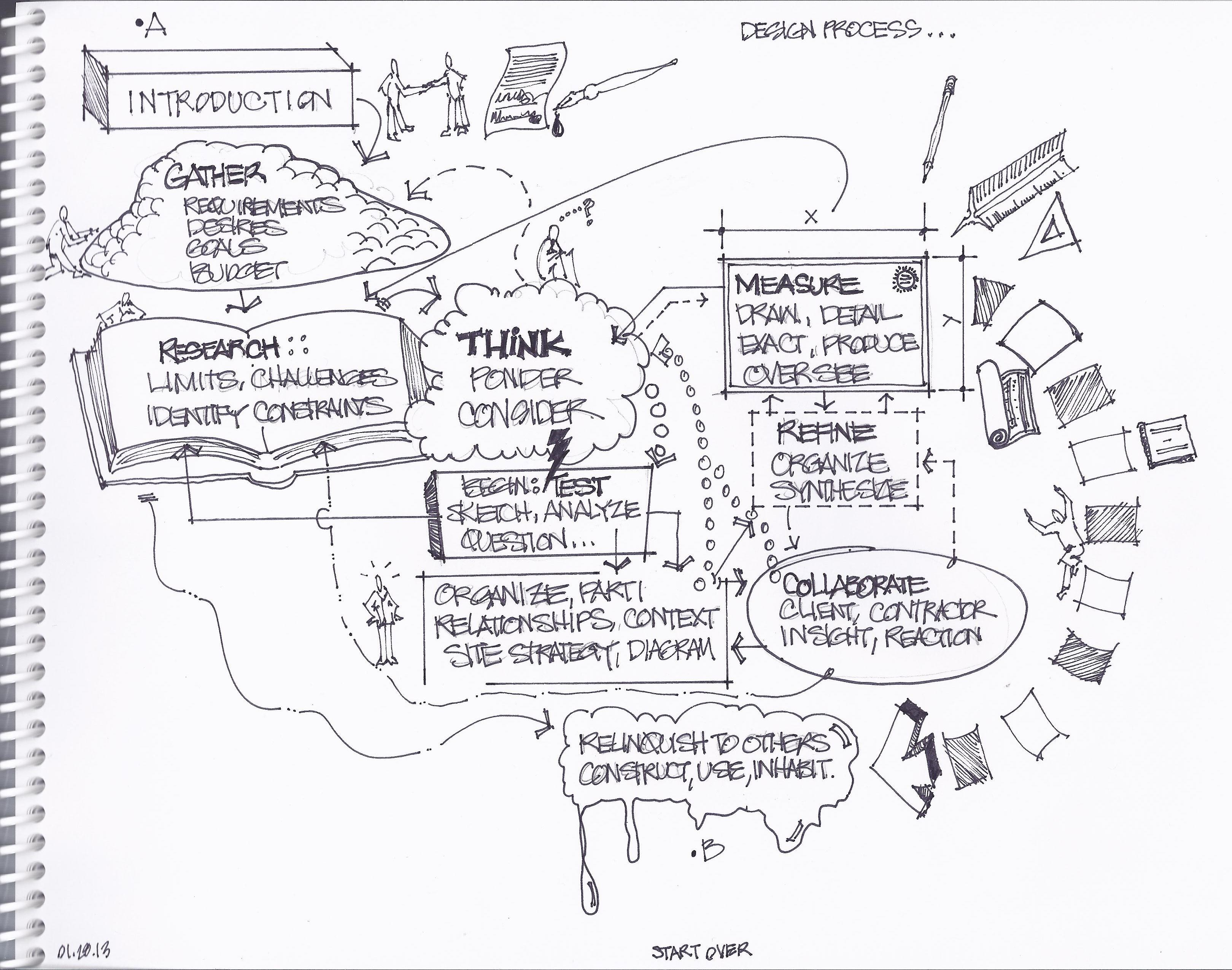 Engineering Design Process Diagram Architectural Design Process Google Search Kevin Lynch S Process Of Engineering Design Process Diagram