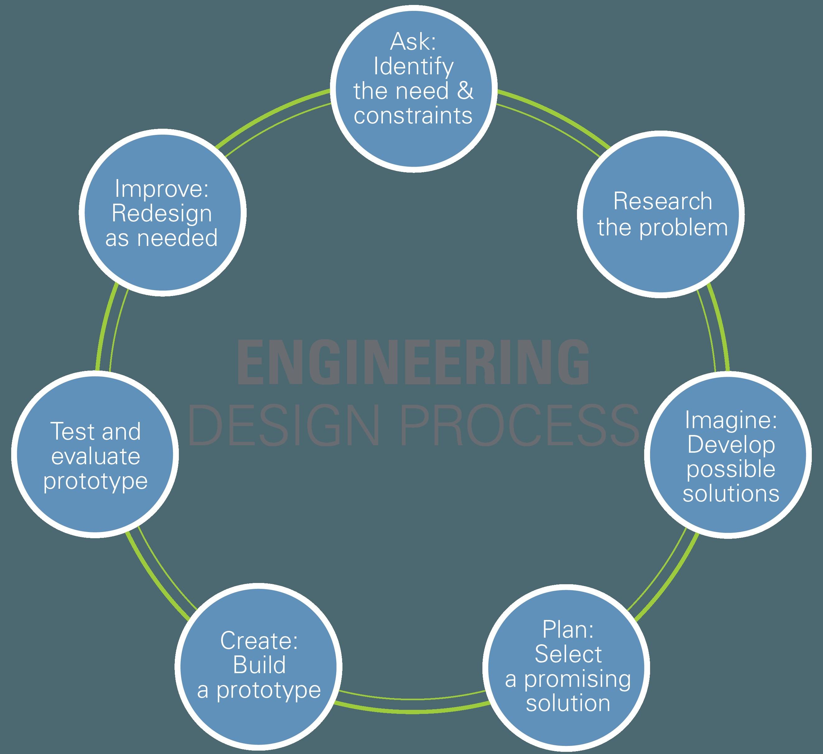 Engineering Design Process Diagram Engineering Design Process Puter Science Of Engineering Design Process Diagram