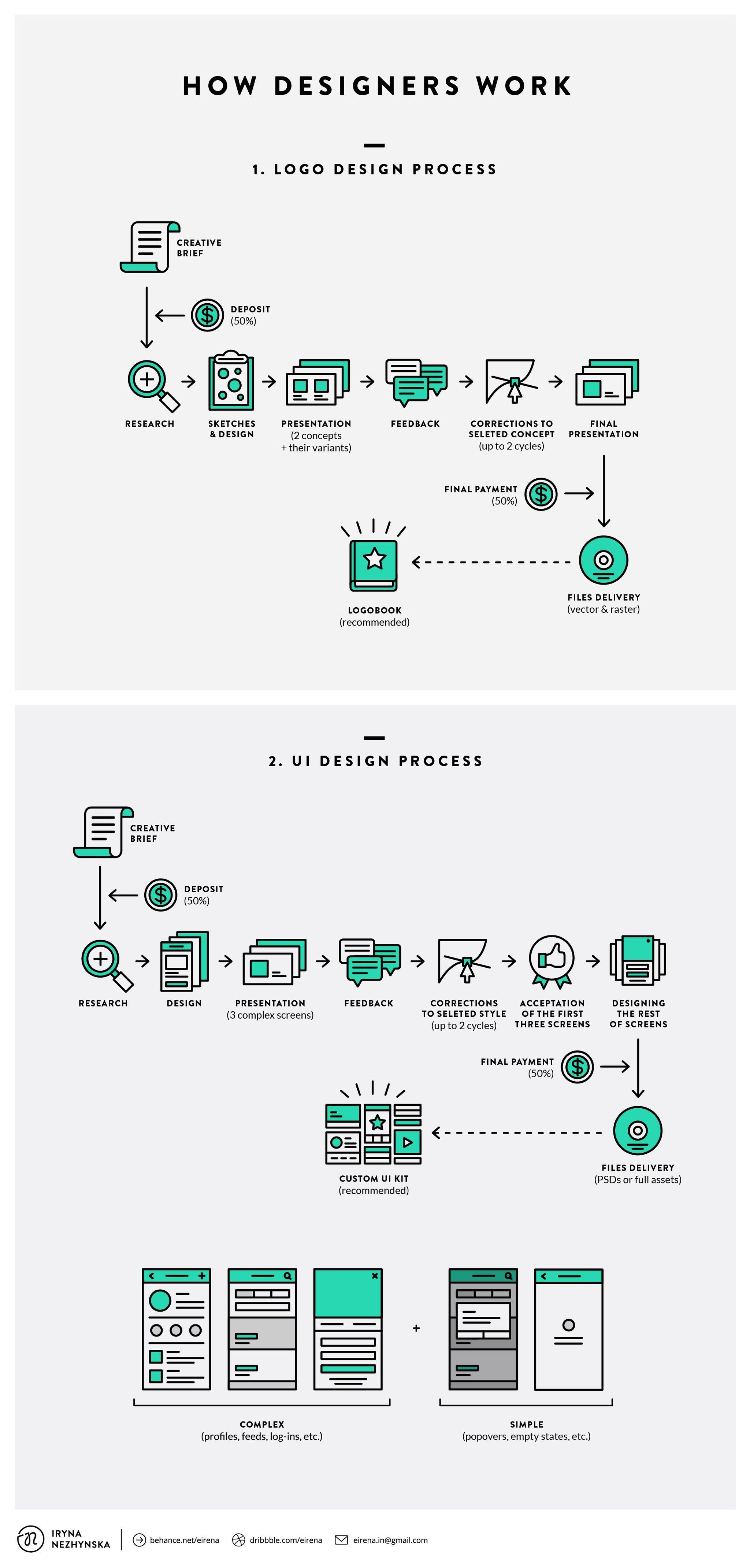 Engineering Design Process Diagram Interaction Design Recursos Interessantes Of Engineering Design Process Diagram
