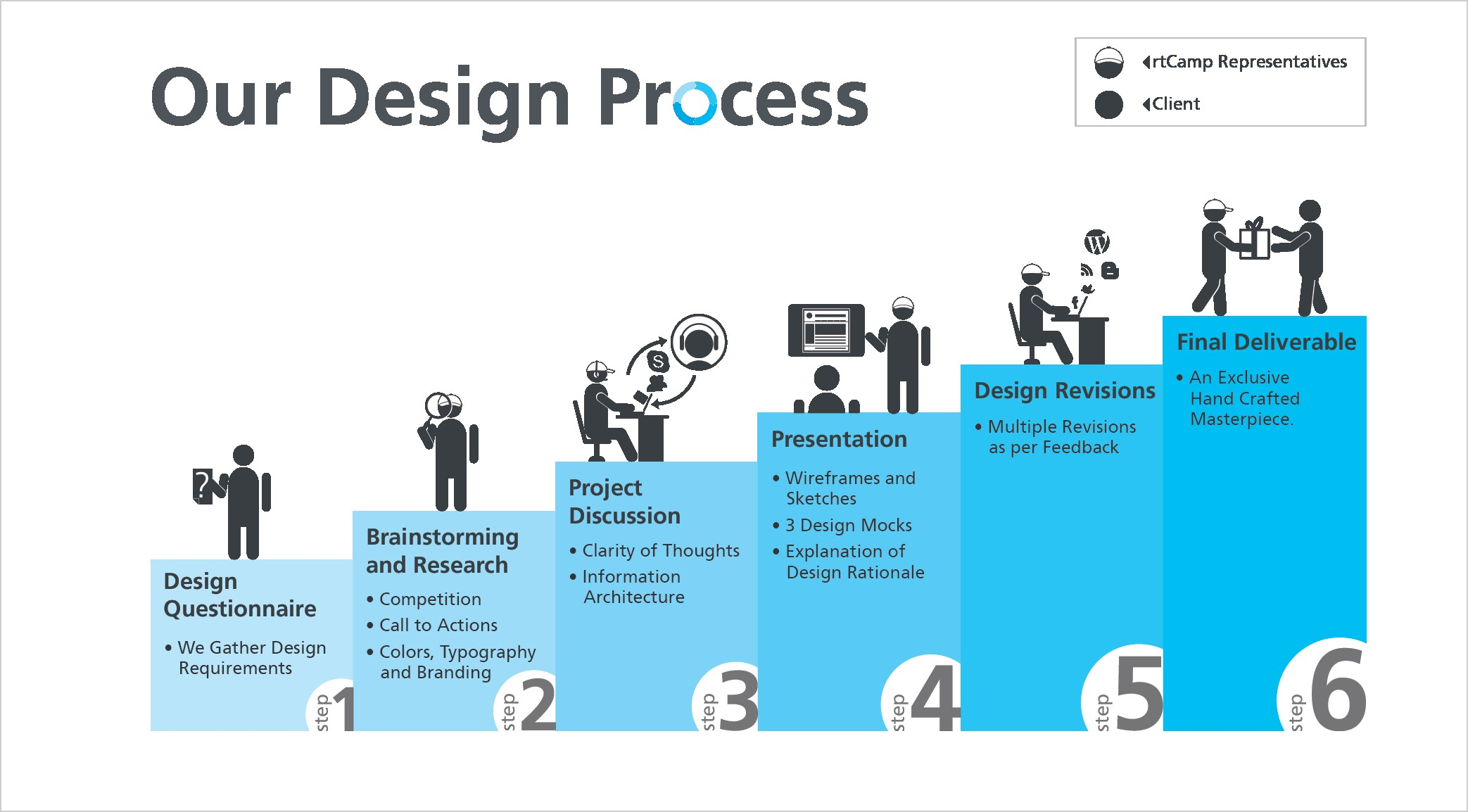 Engineering Design Process Diagram Our Design Process Concept V2 Rs WordPress theme Design Of Engineering Design Process Diagram