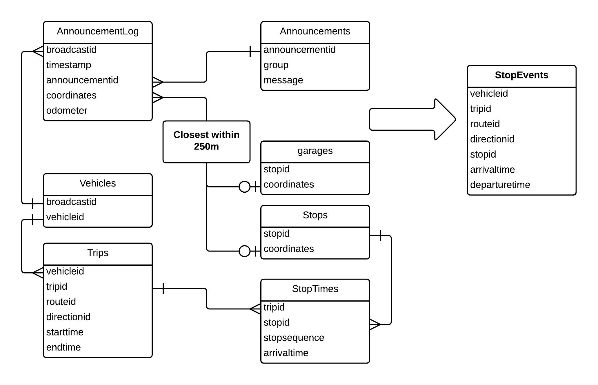 Er Diagram Reverse Engineering