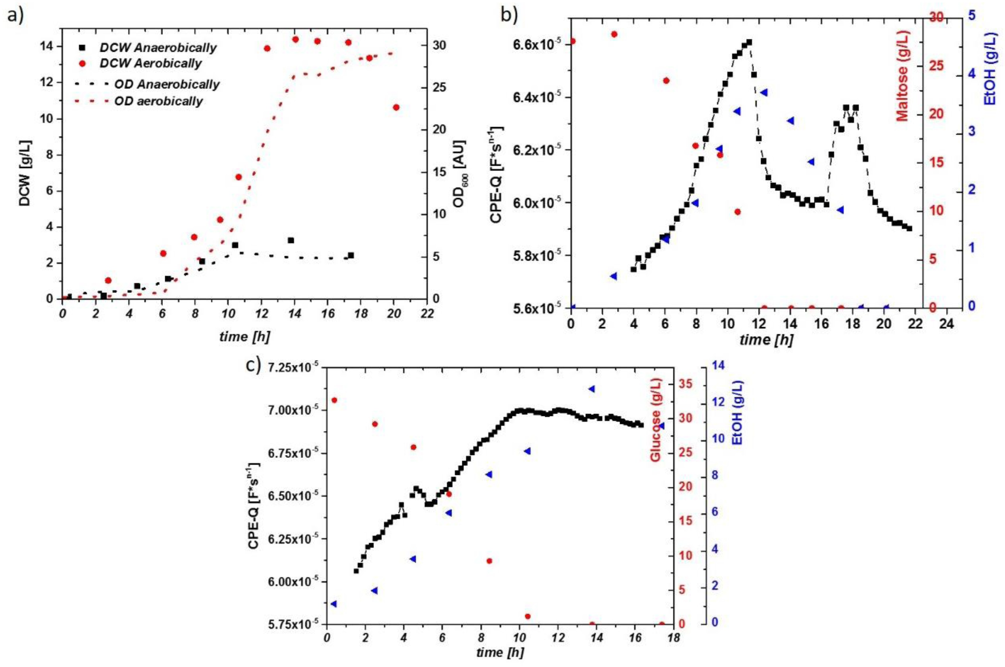 Fast Diagram Value Engineering Chemosensors Free Full Text Of Fast Diagram Value Engineering