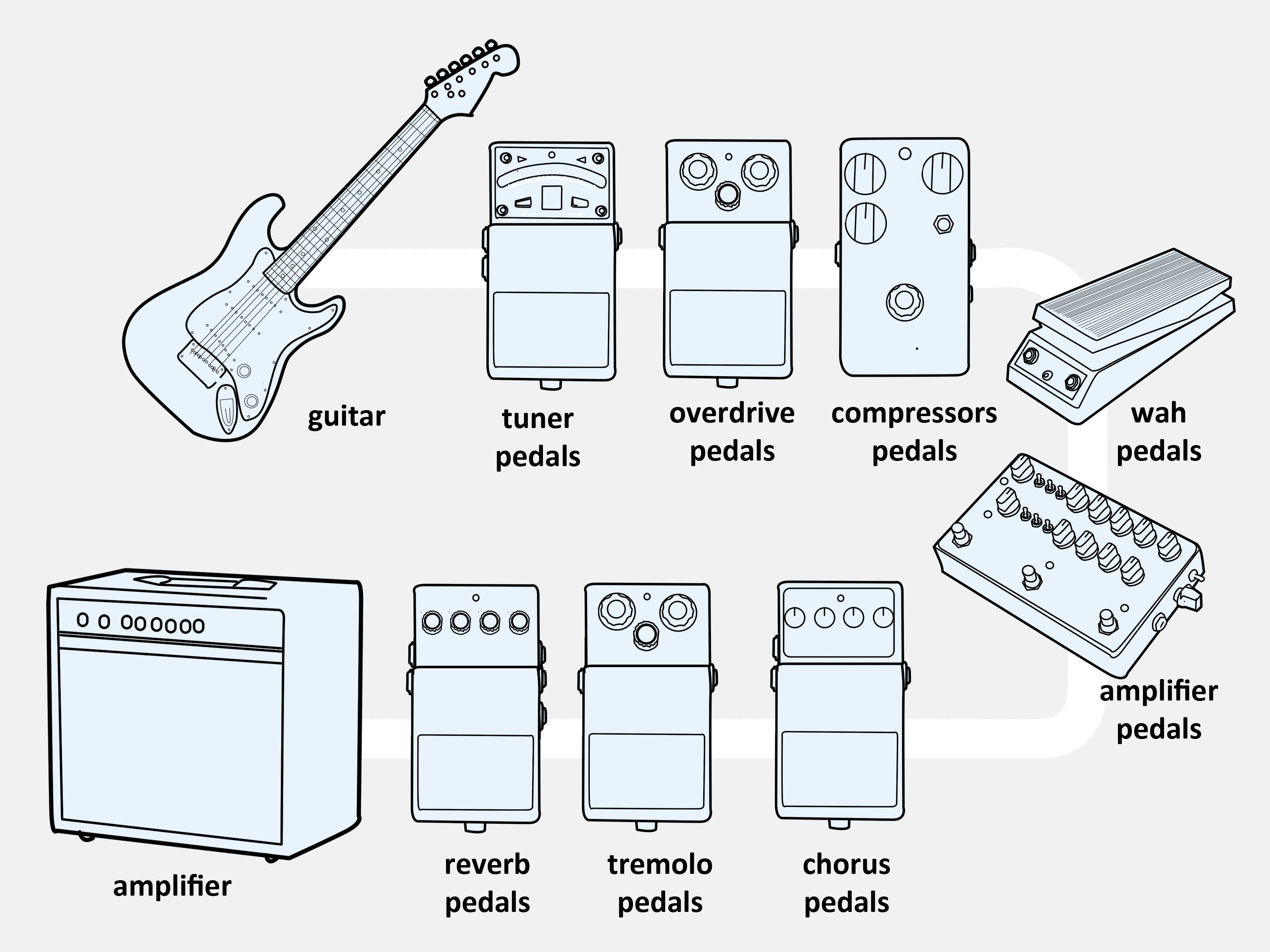 Floyd Rose Parts Diagram 3 Ways to Connect An Electric Guitar to A Bo Amp Wikihow Of Floyd Rose Parts Diagram